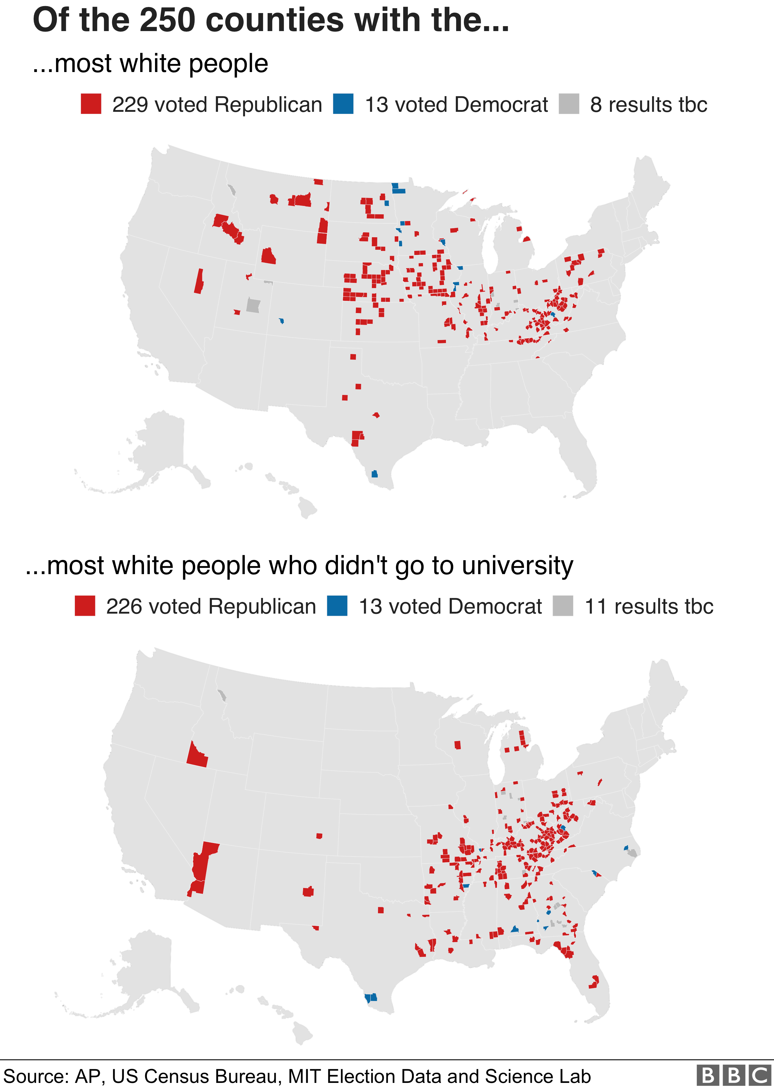 Map showing Republican victories in counties with most white people and most people who didn't go to university