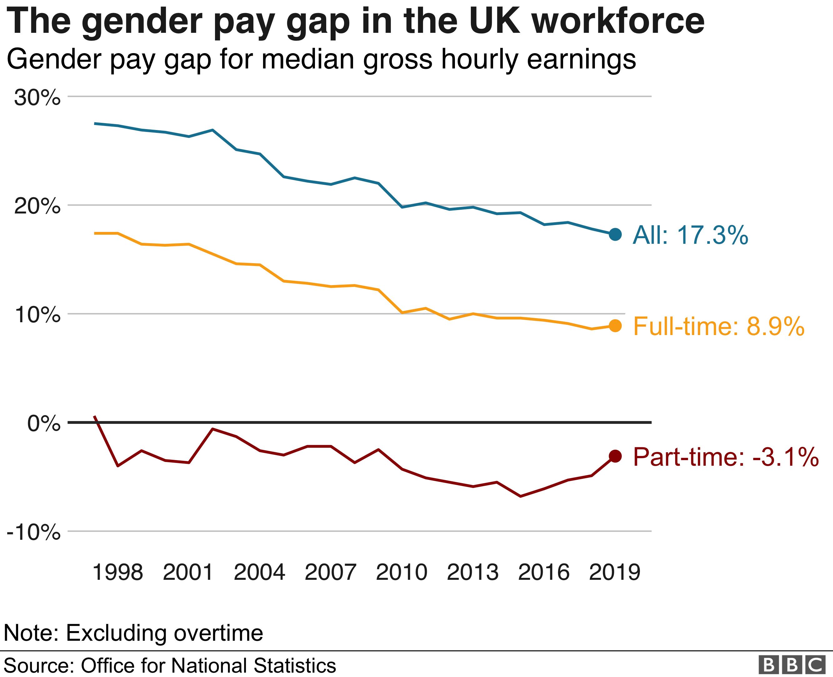Gender pay gap in the UK workforce
