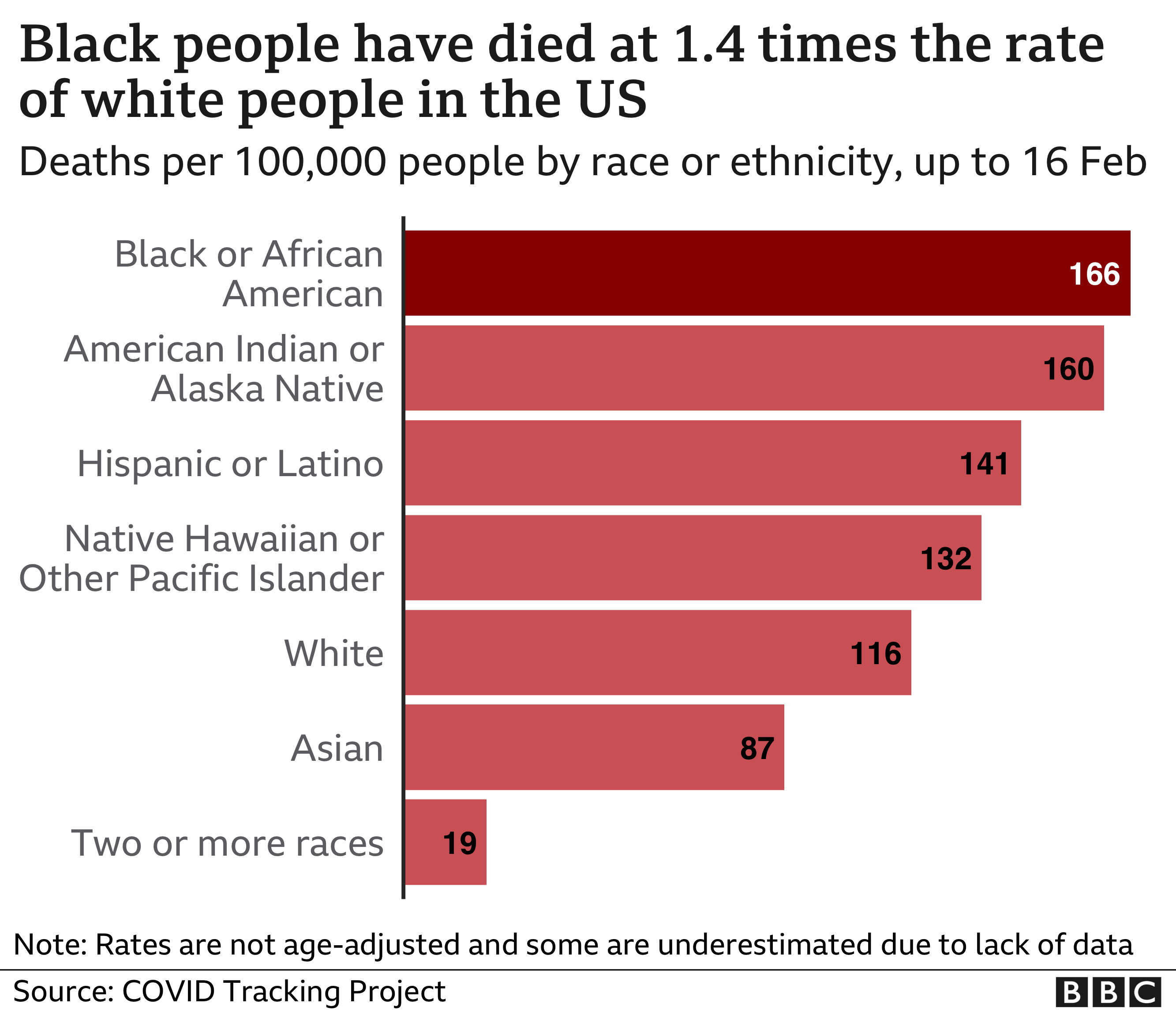 Racial disparities in Covid-19 deaths