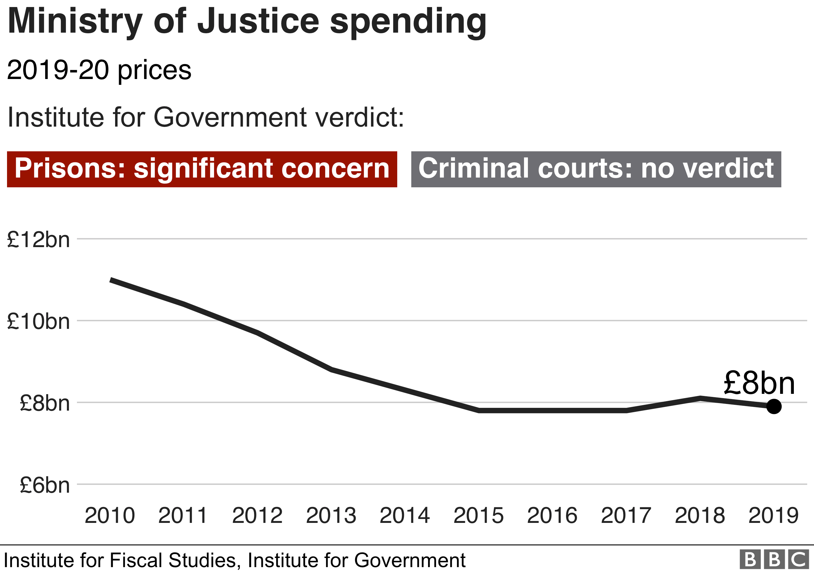 Justice spending