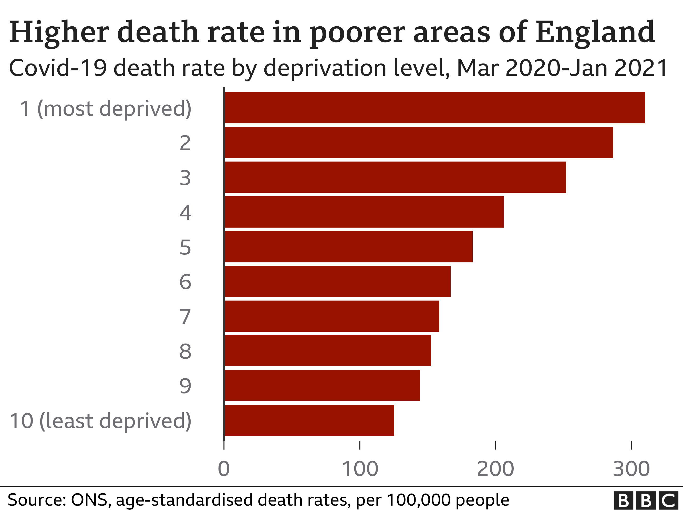 Bar chart showing death rates from Covid-19 are higher in more deprived areas