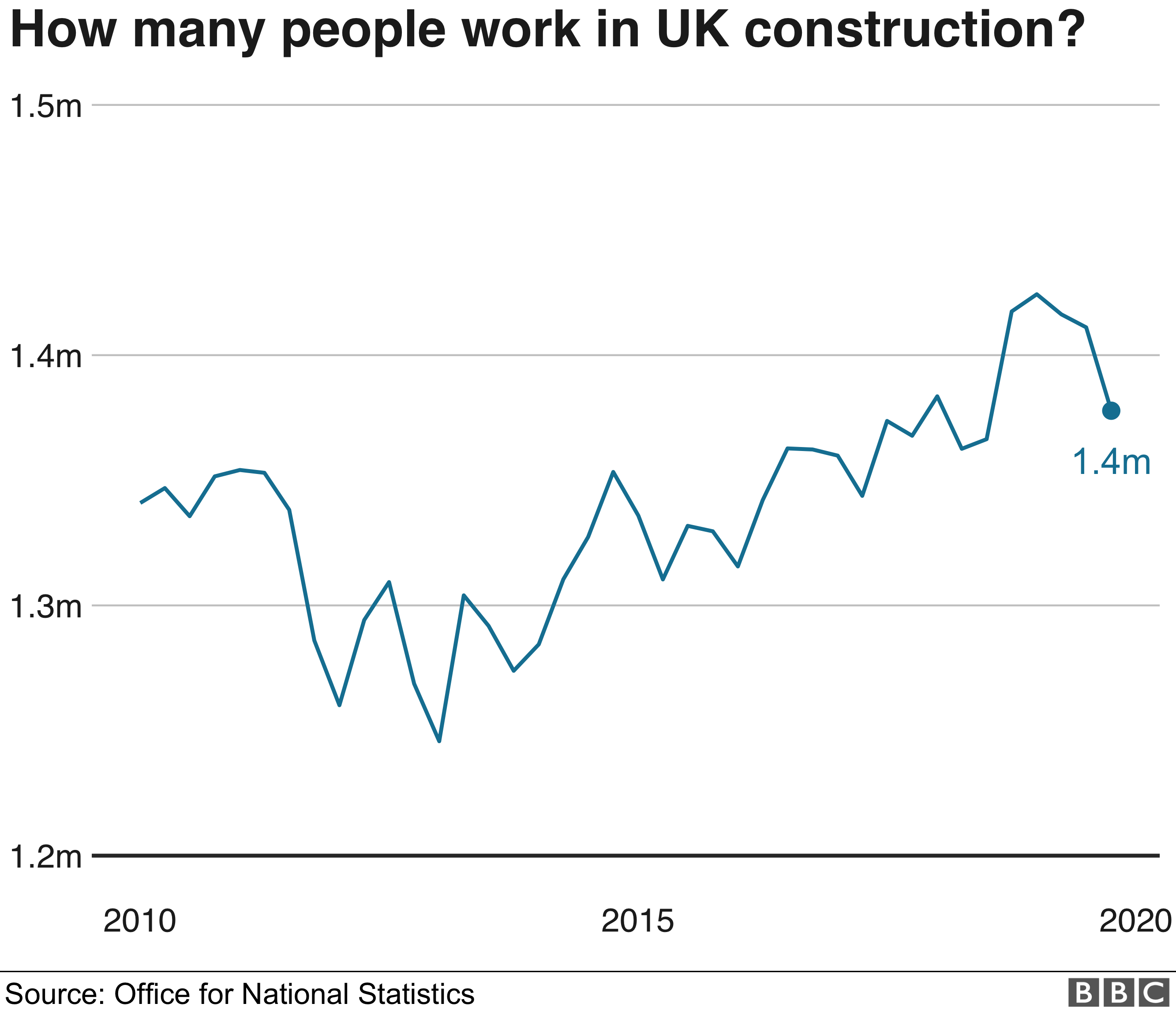 Chart showing there are currently 1.4 million construction workers in the UK