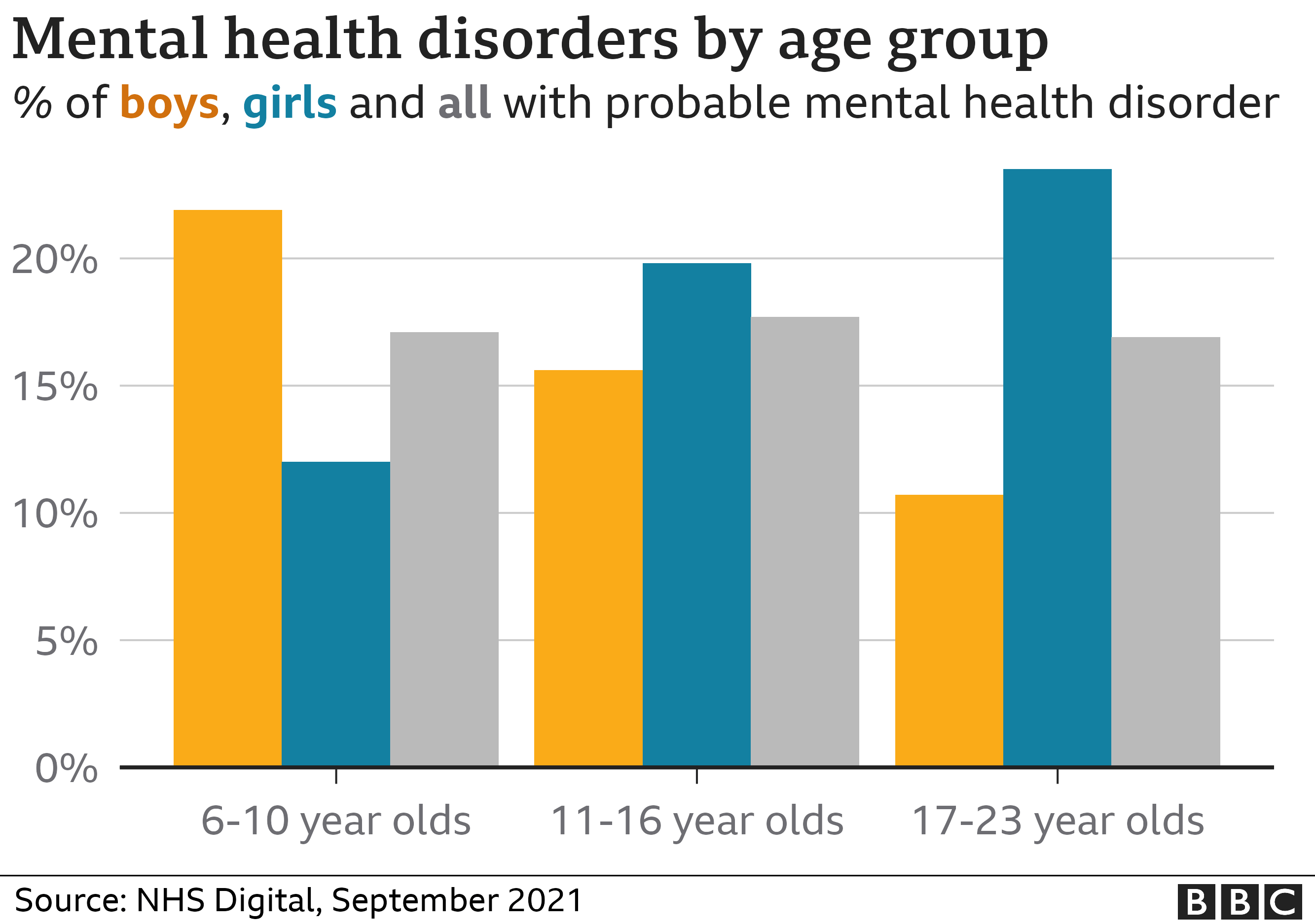Probably mental health disorders by age group, 2021