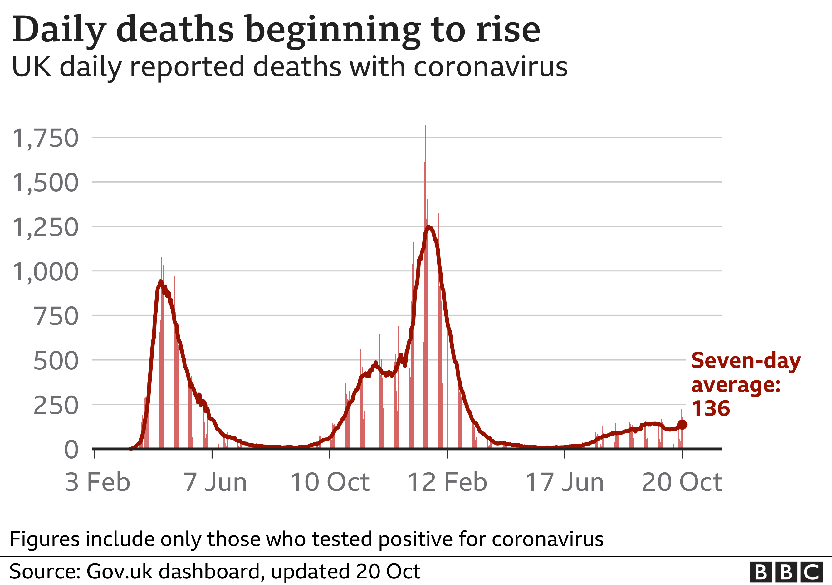 Chart showing the number of daily Covid deaths is rising. Updated 20 October
