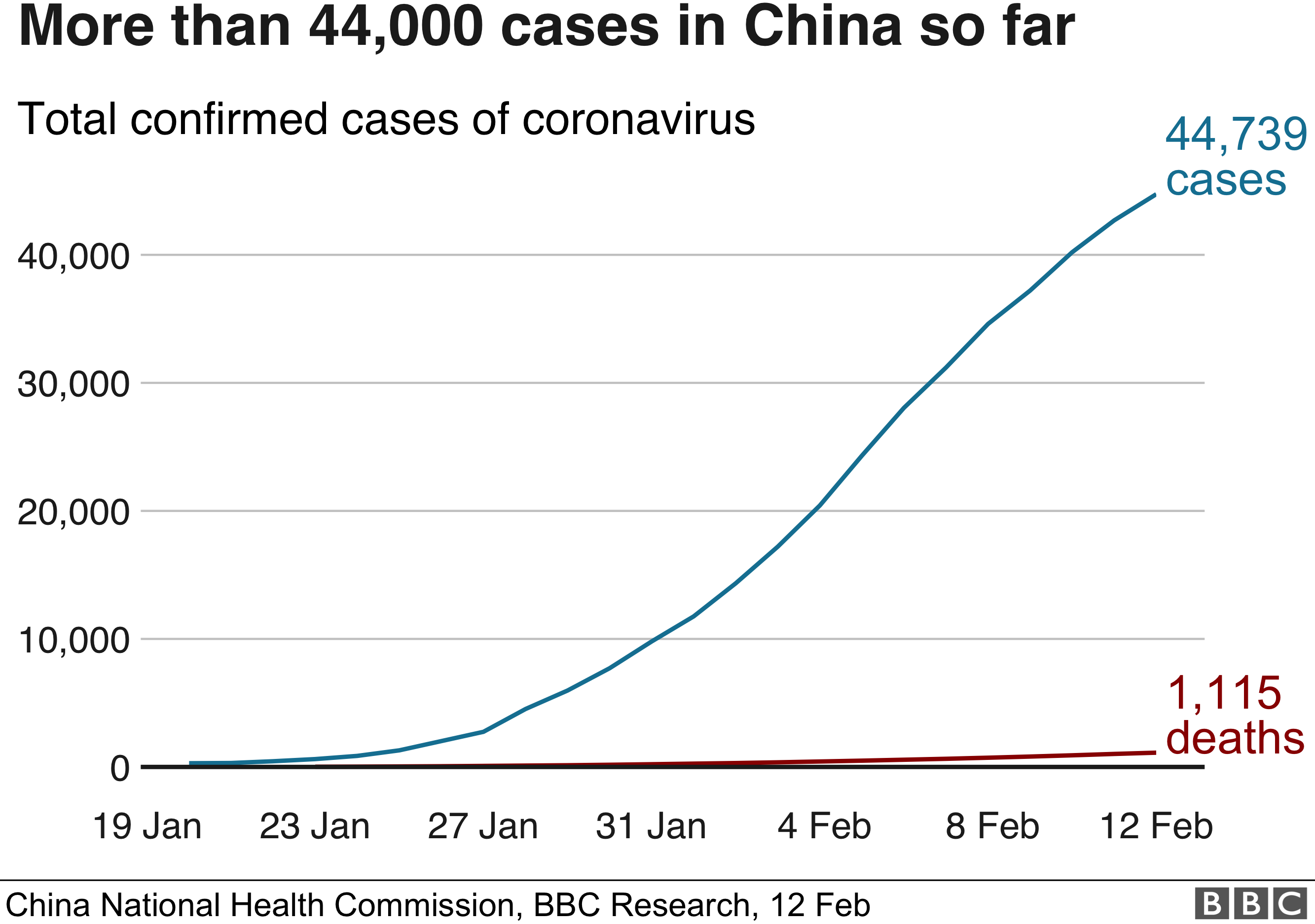 Graph showing cases and deaths from Covid-19 in China