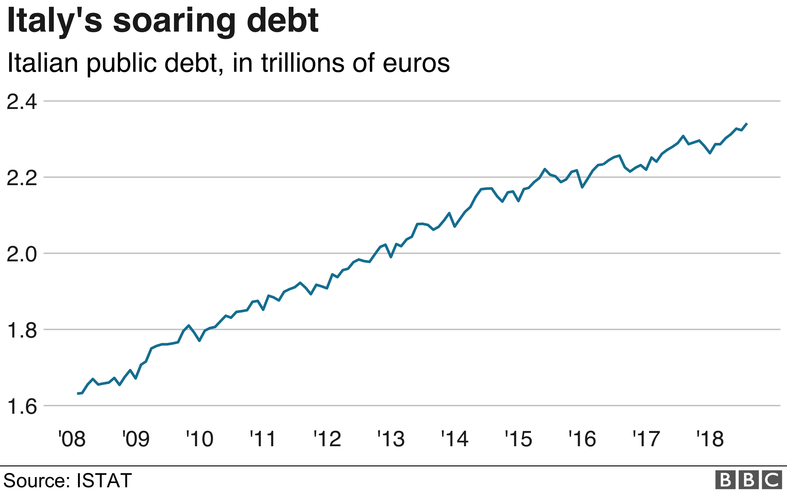 Italy debt graphic
