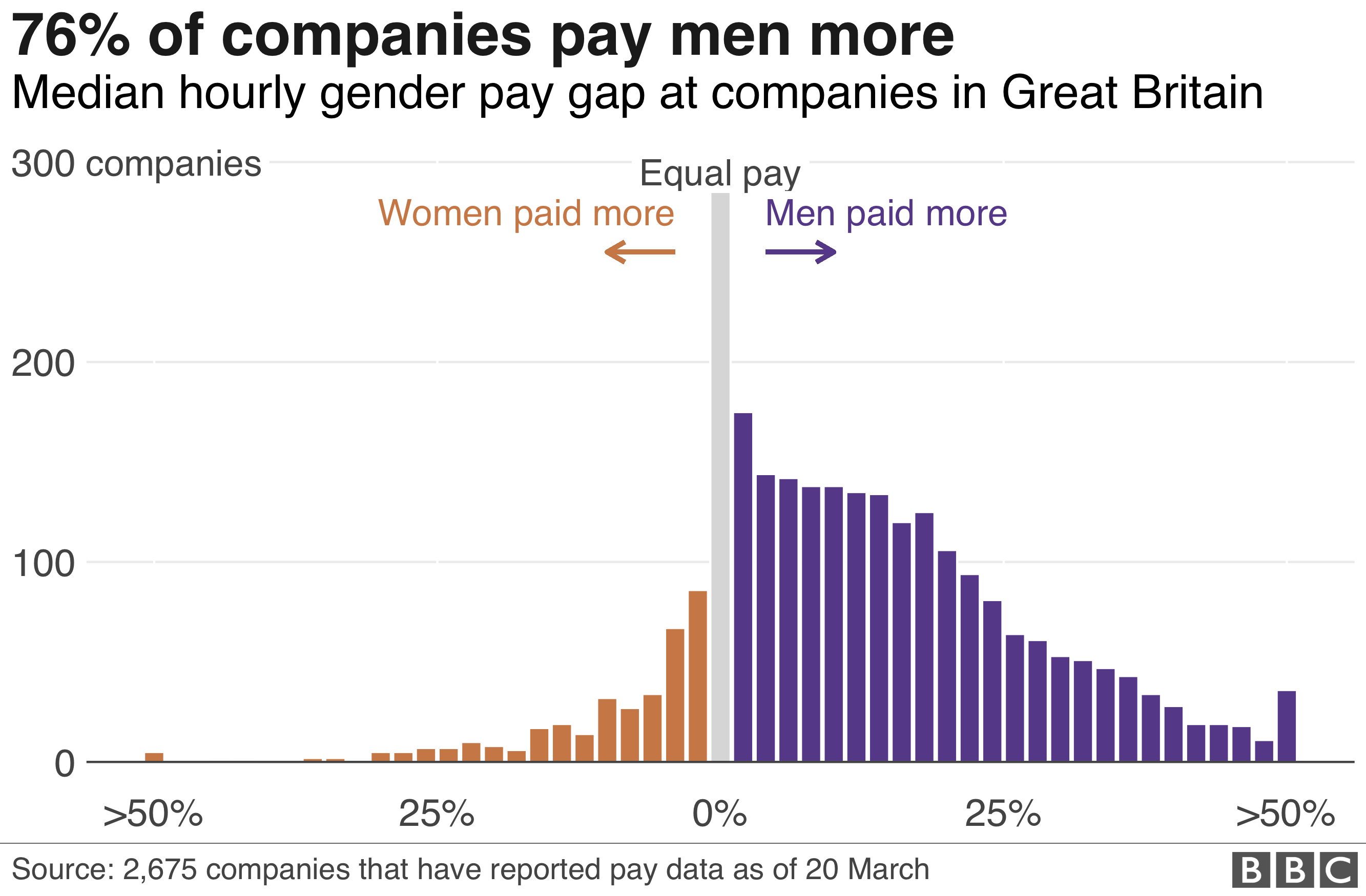 Median hourly pay gap at companies in Great Britain