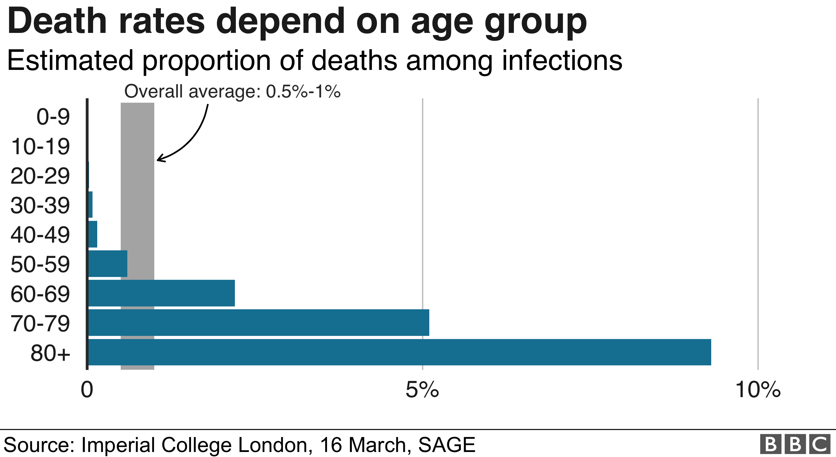 Chart showing death rates for different age group