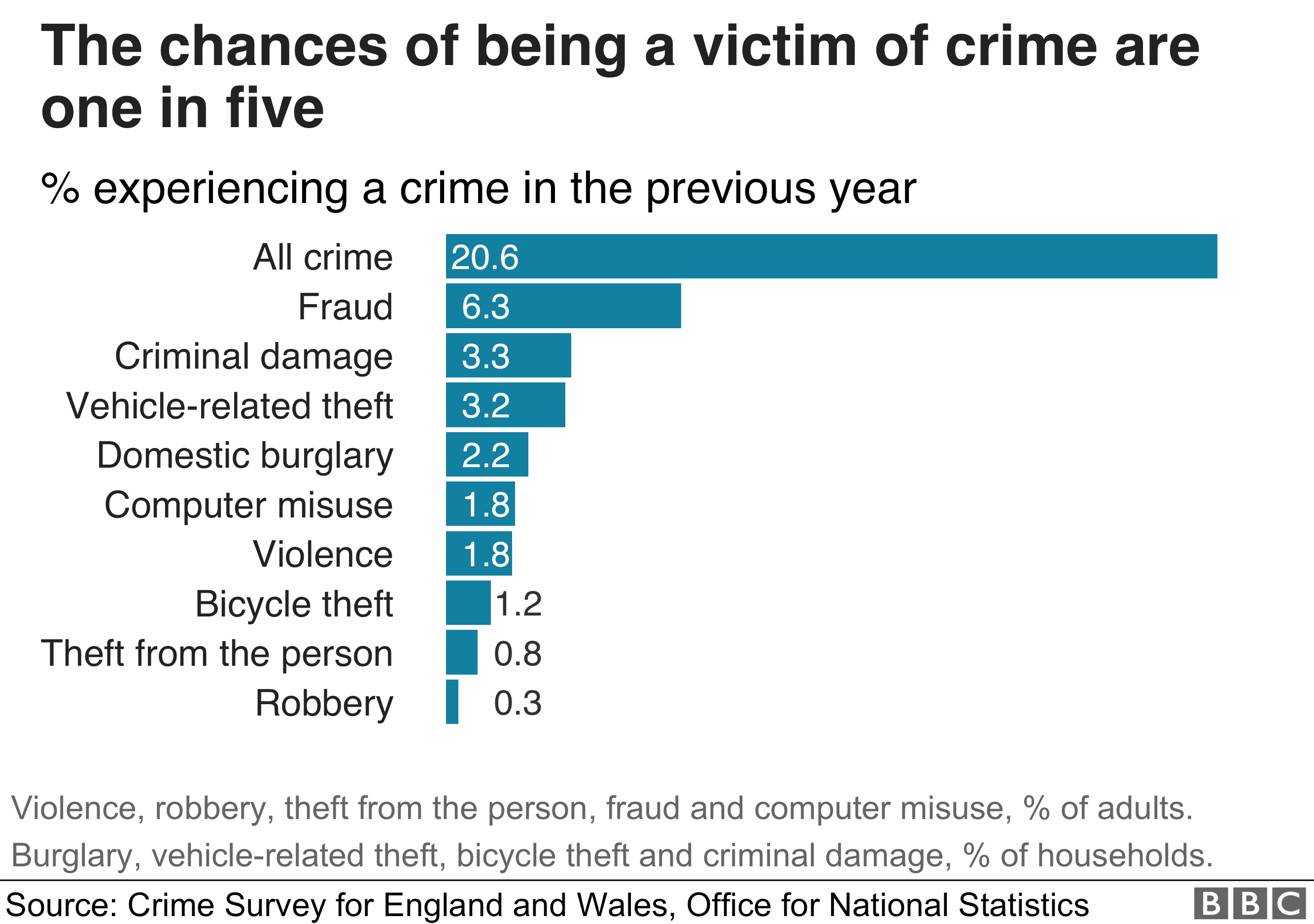 A chart showing the likelihood of being a victim of crime