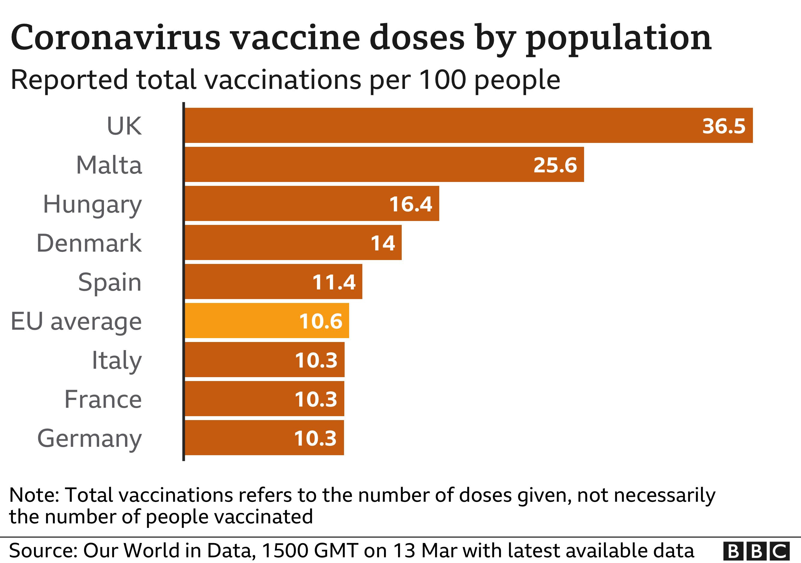 Coronavirus doses by population