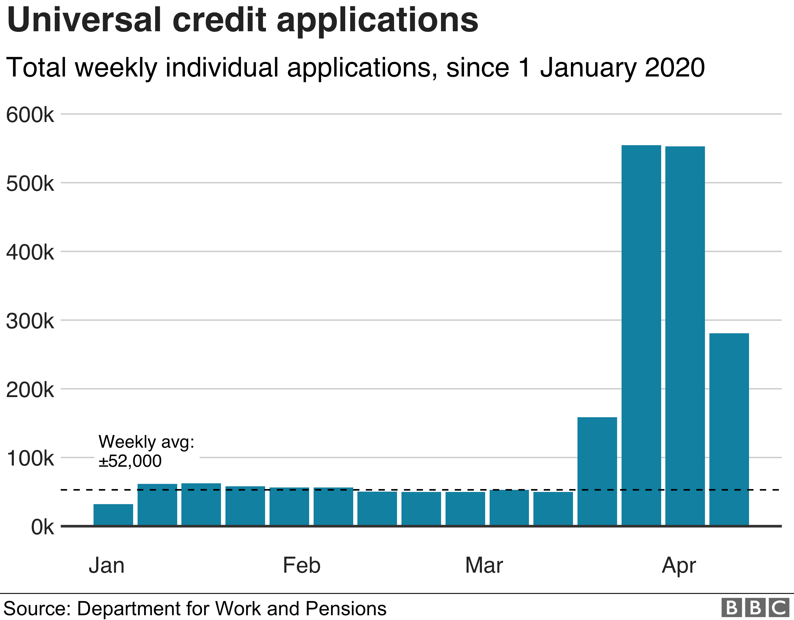 Universal Credit weekly applications