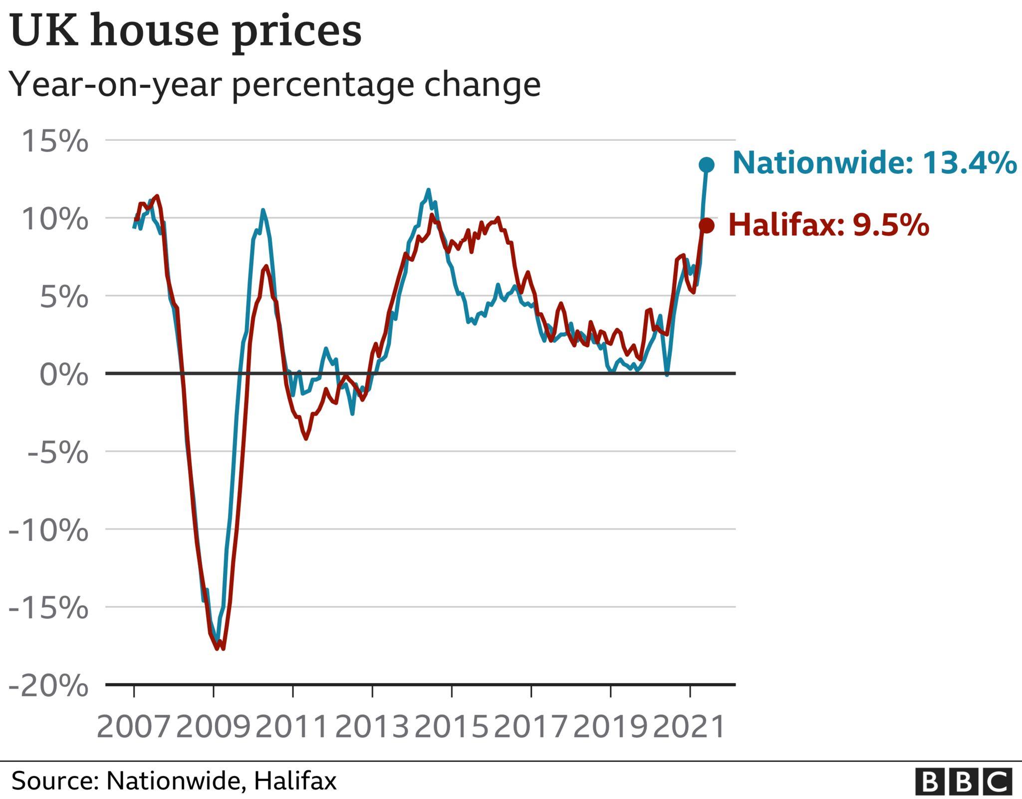 House price graphic