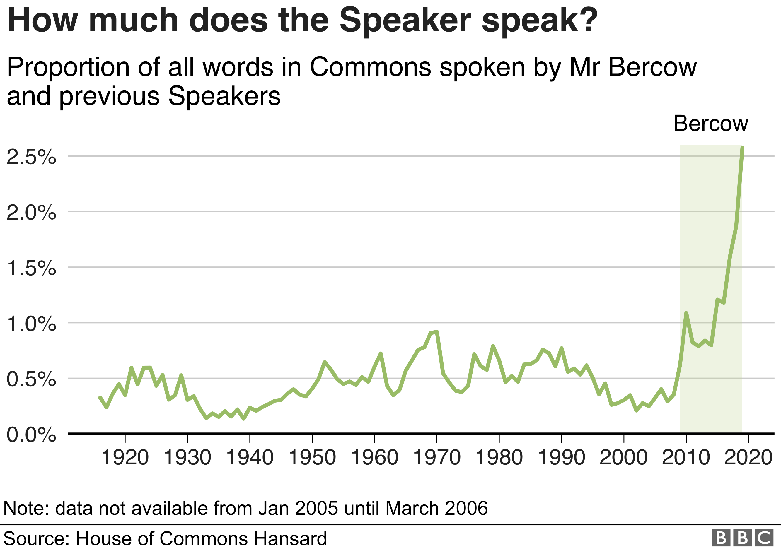 Chart showing proportion of words spoken by Commons Speaker
