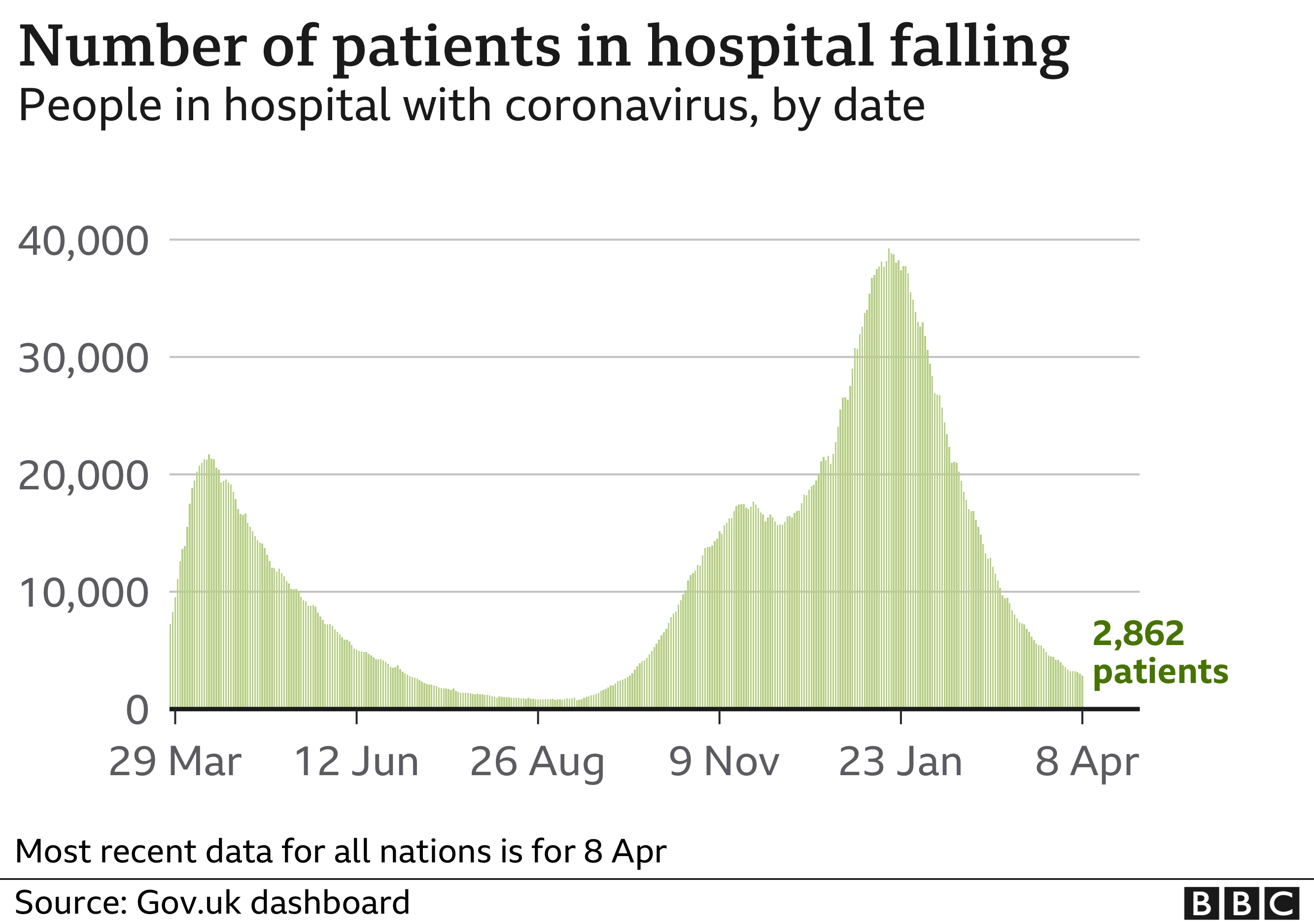 Chart shows number of patients in hospital is falling
