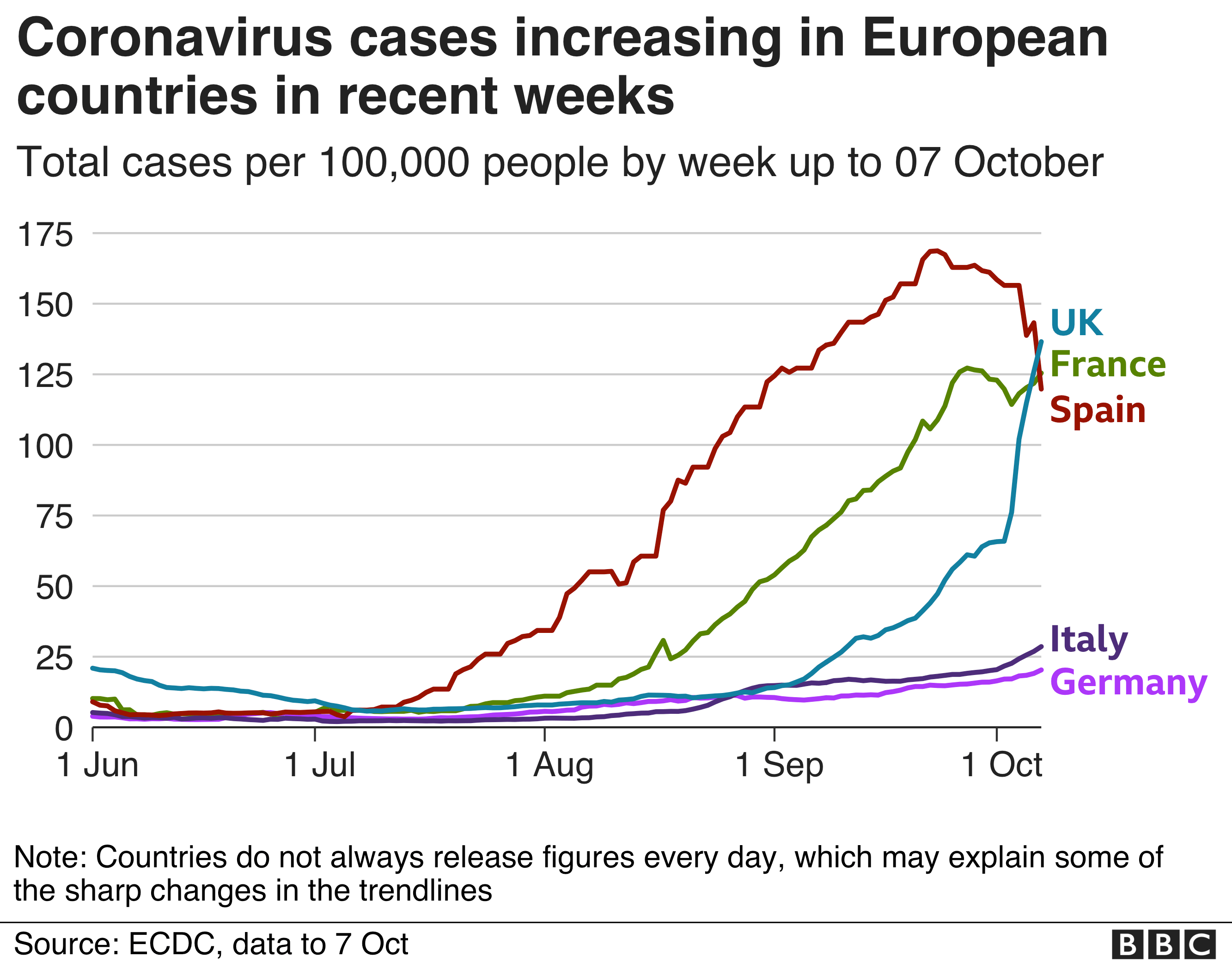 Line chart shows cases increasing in France and UK while Spain's now appear to be coming down and Italy and Germany have remained stable