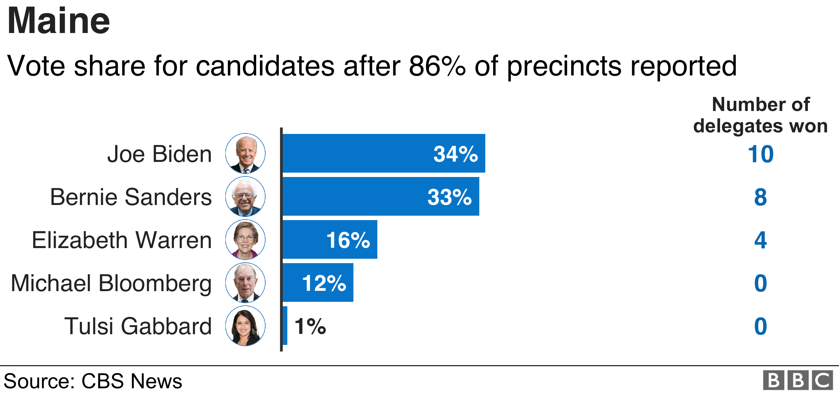 Maine results