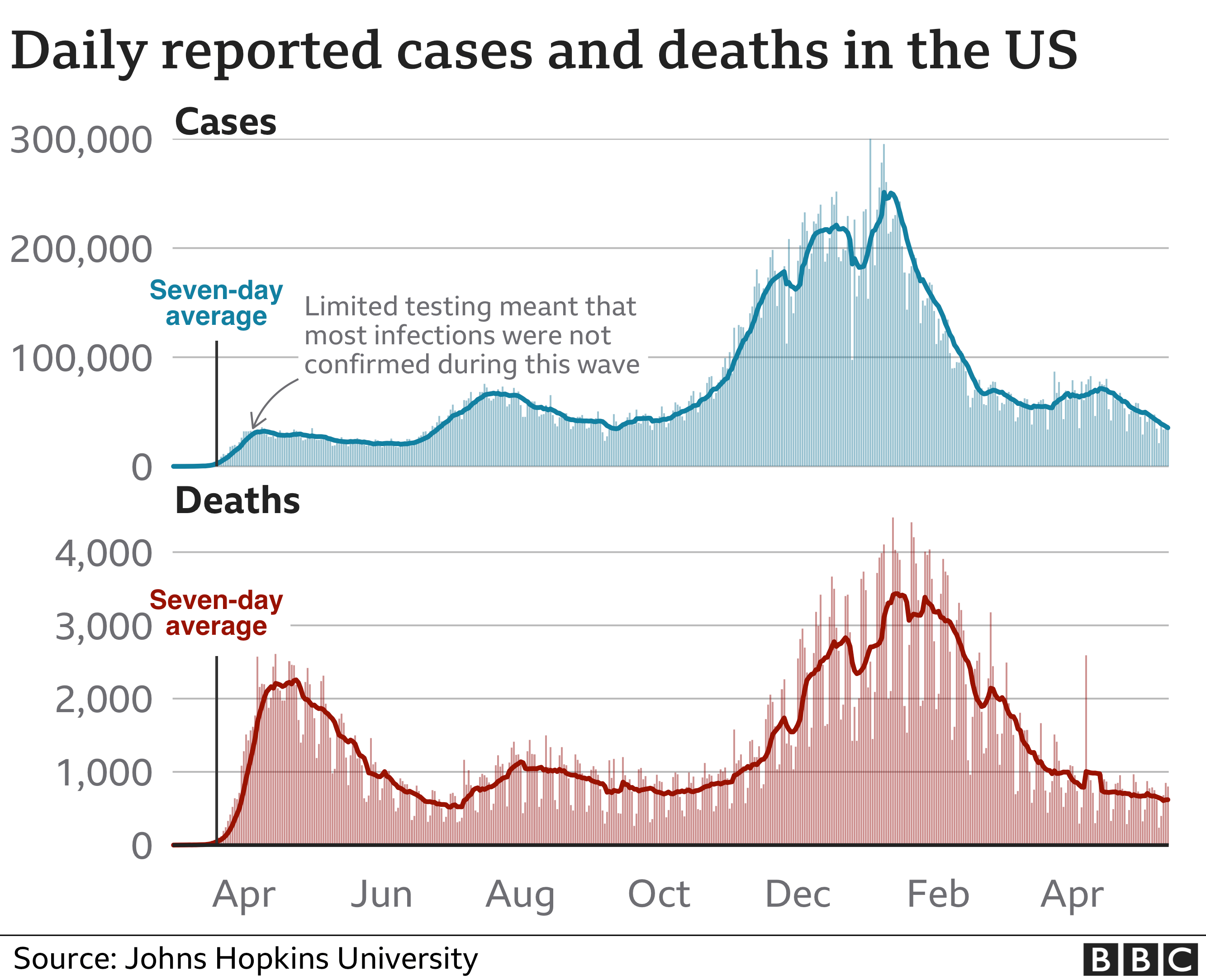 Chart showing US cases and deaths since the beginning of the pandemic
