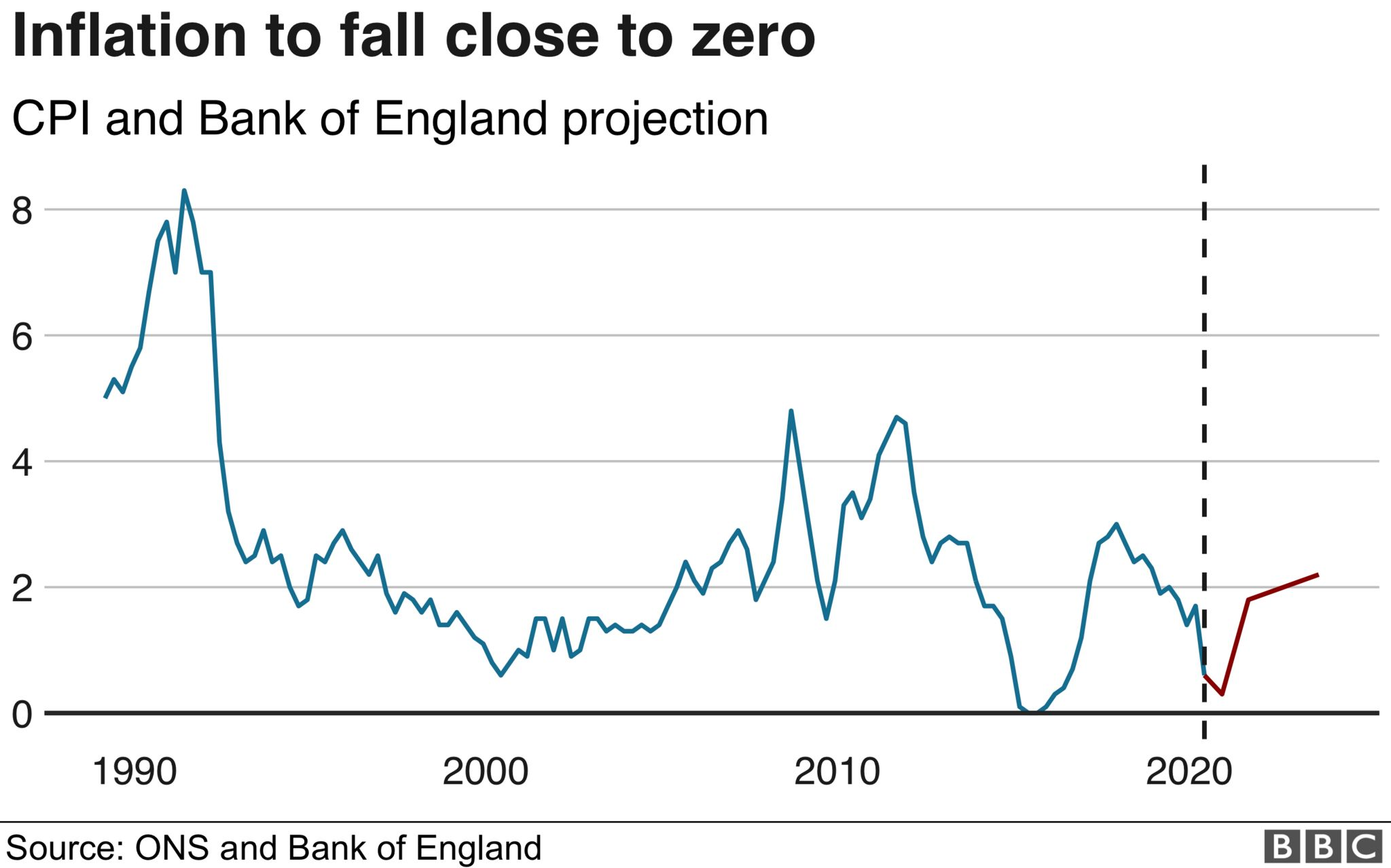 Inflation to fall close to zero - chart