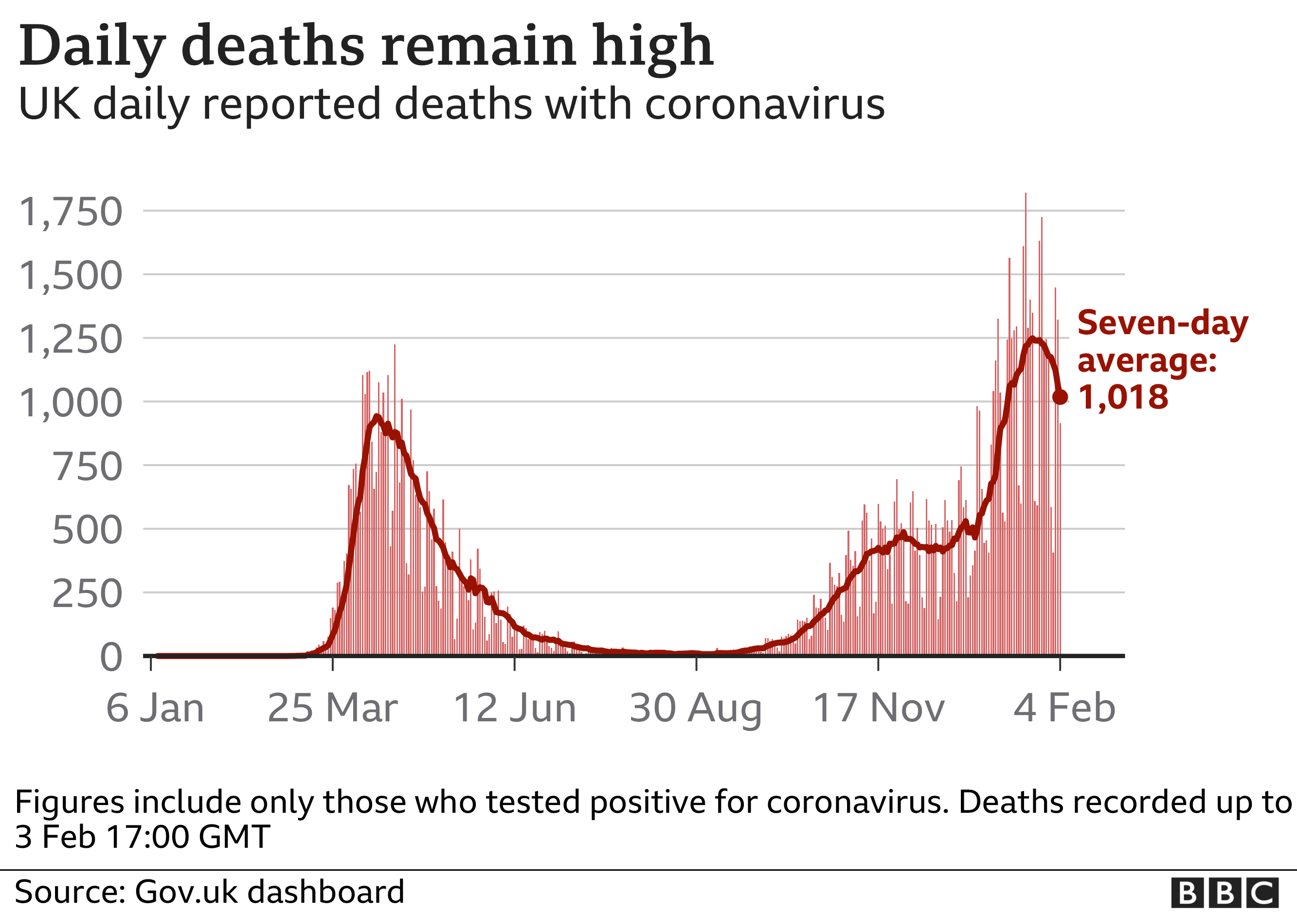 Chart shows daily deaths remain high. Updated 4 February.