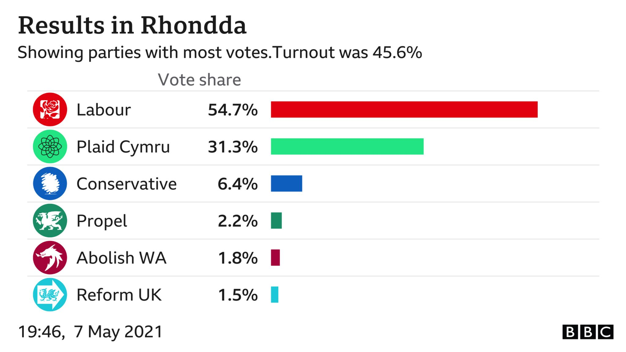 Rhondda result card