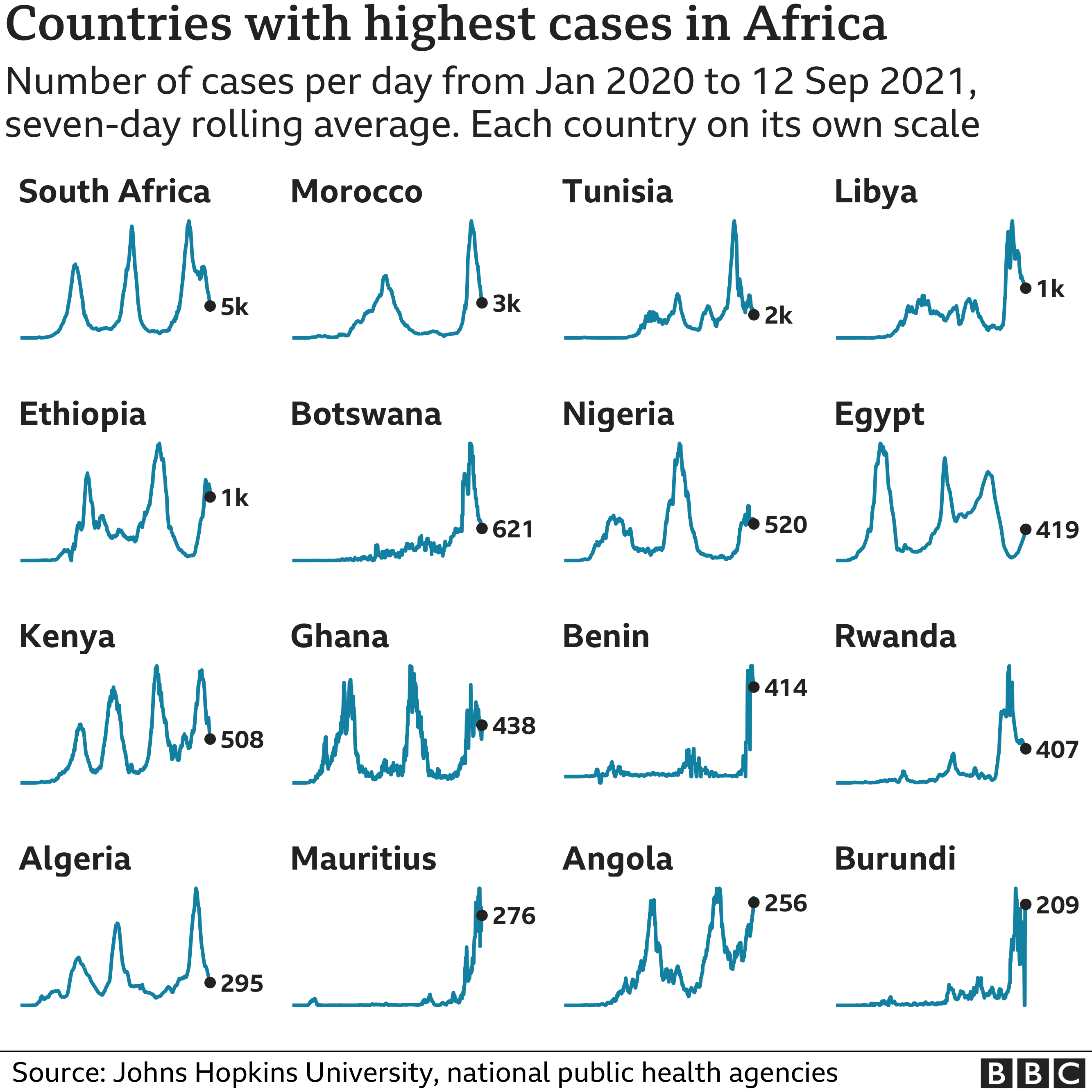 Chart showing the countries in Africa with the highest average number of cases in the last week. Updated 13 September
