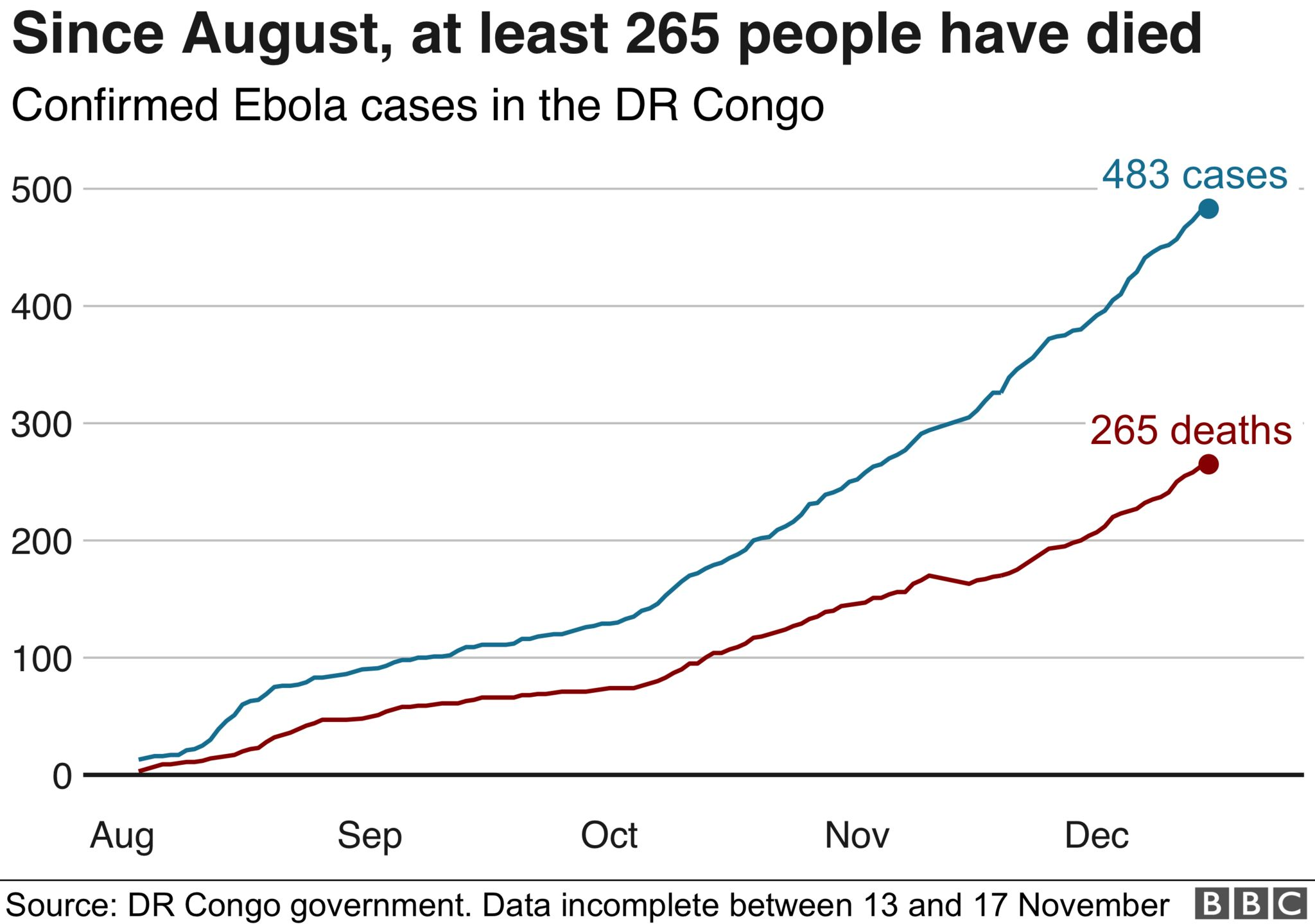 Graph showing Ebola deaths