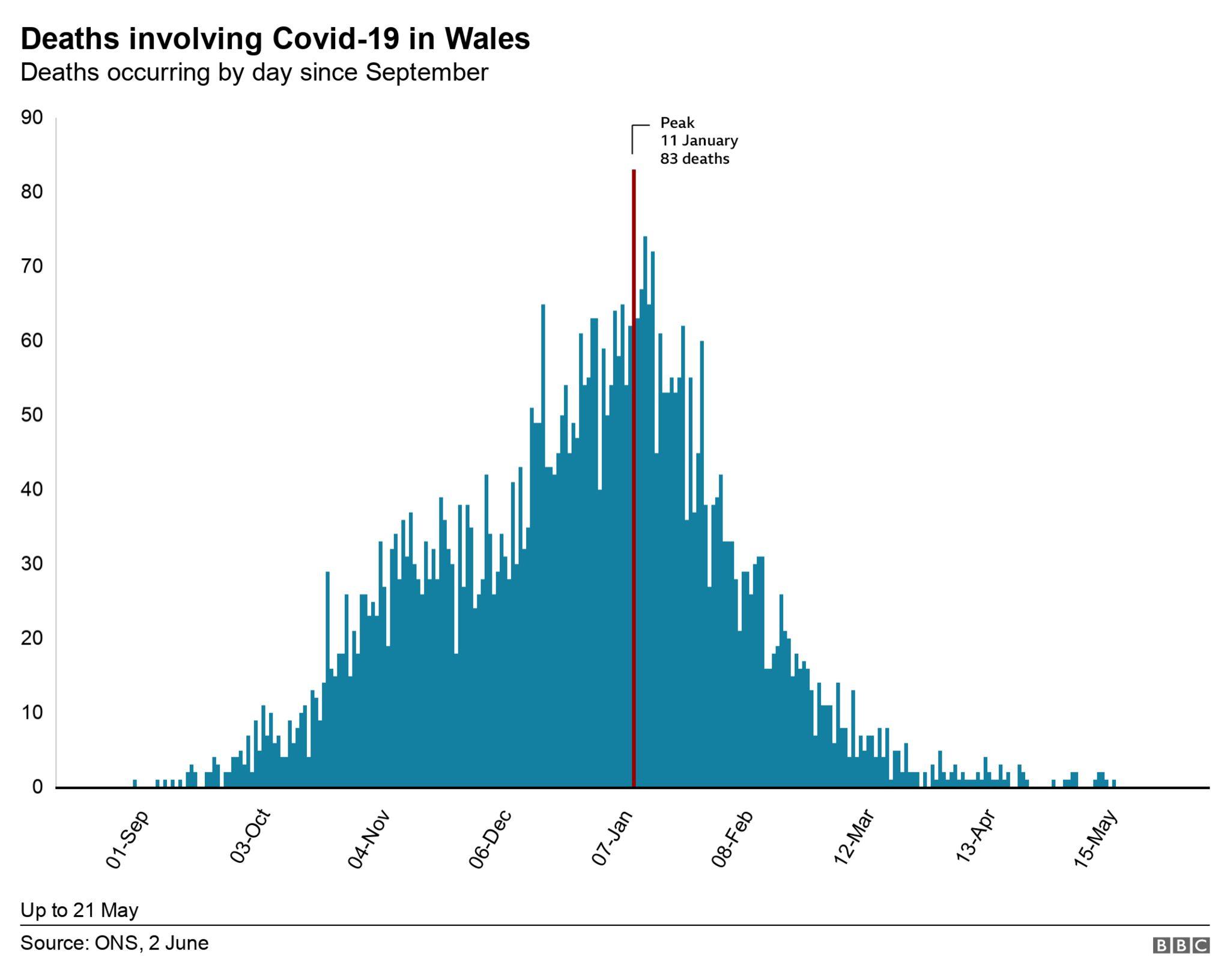 ONS deaths in Wales