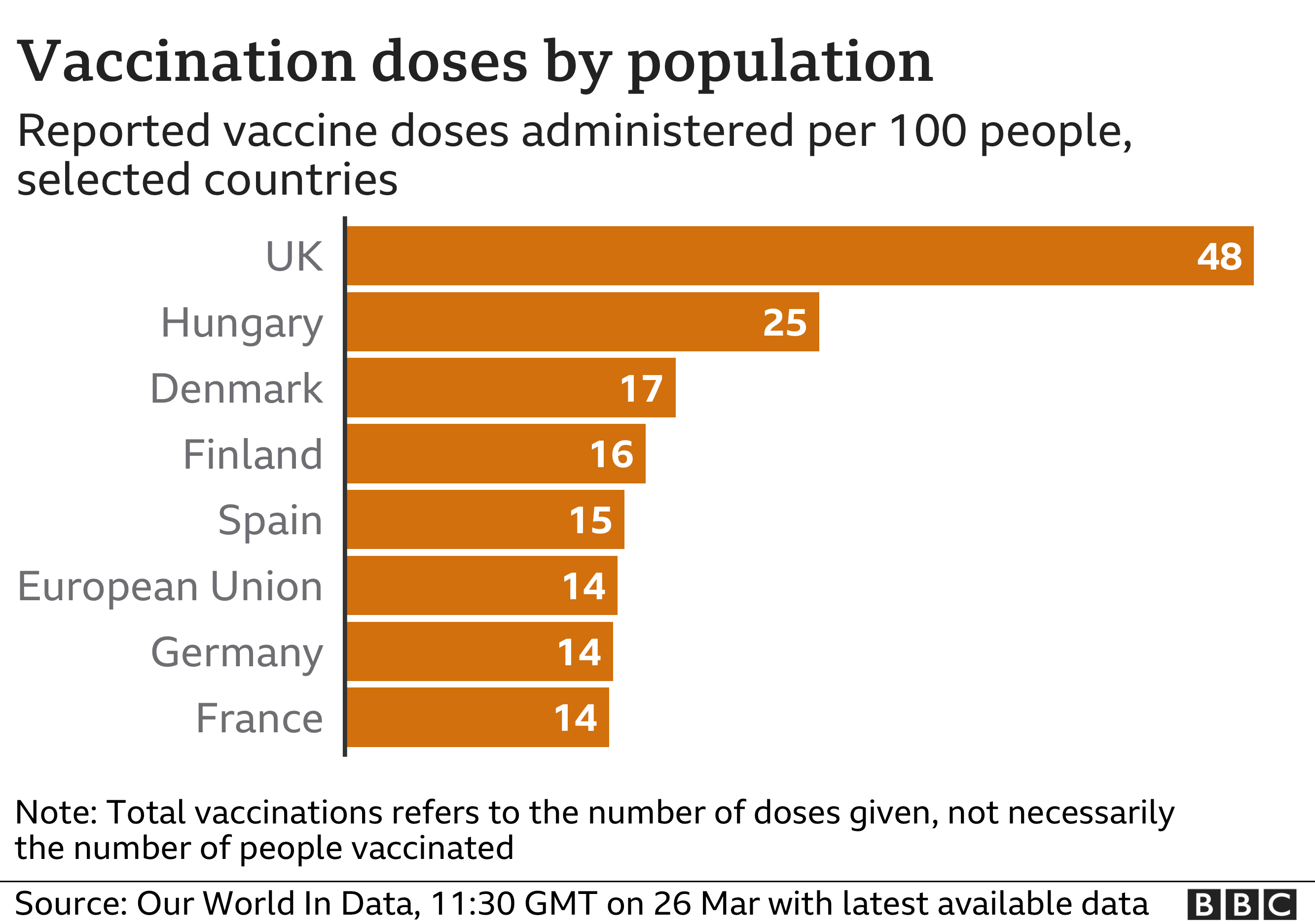 Vaccine doses chart for European countries