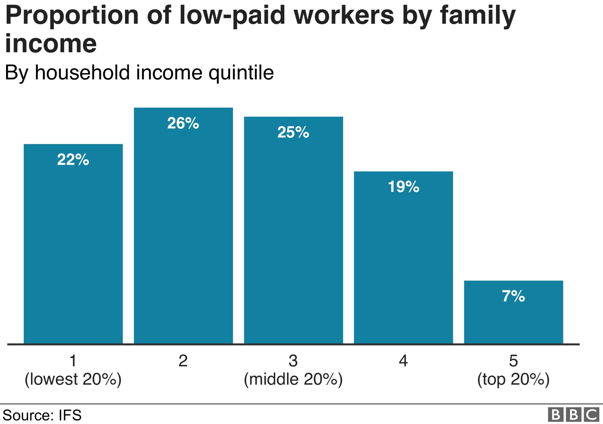 Proportion of low-paid workers by family income