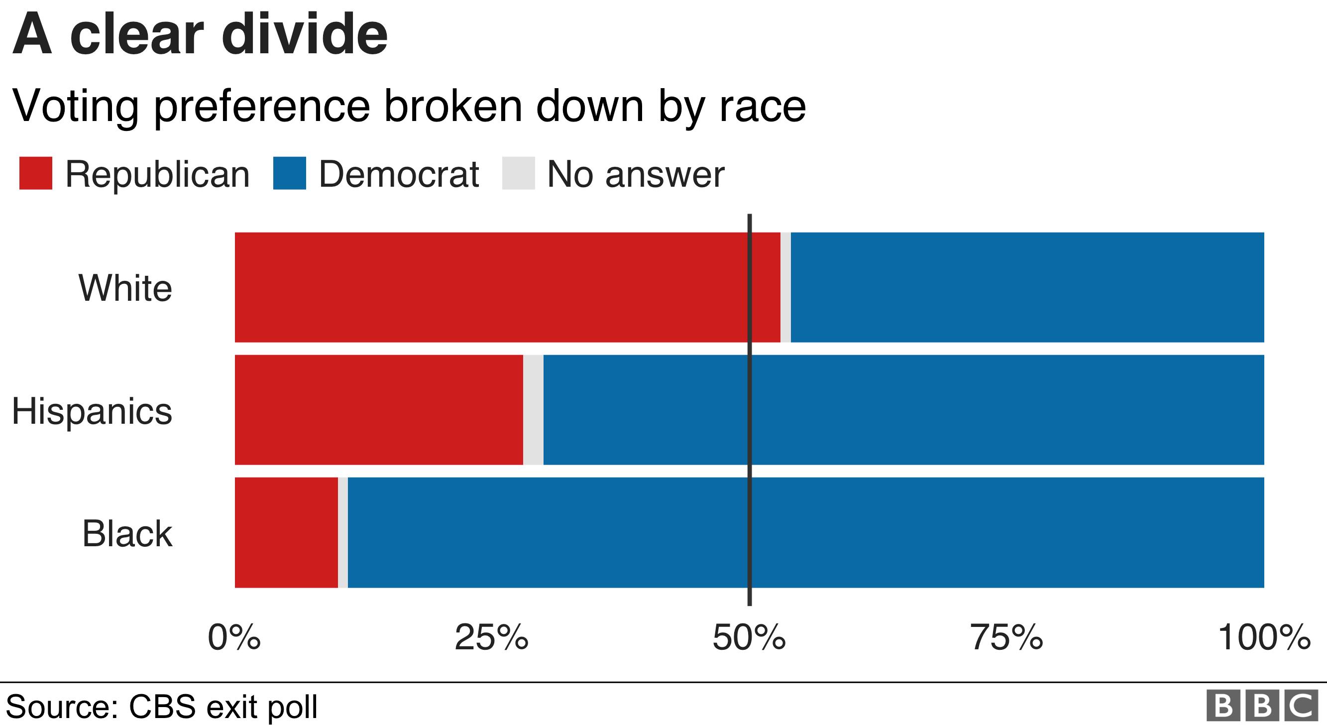 Chart showing vote breakdown by race