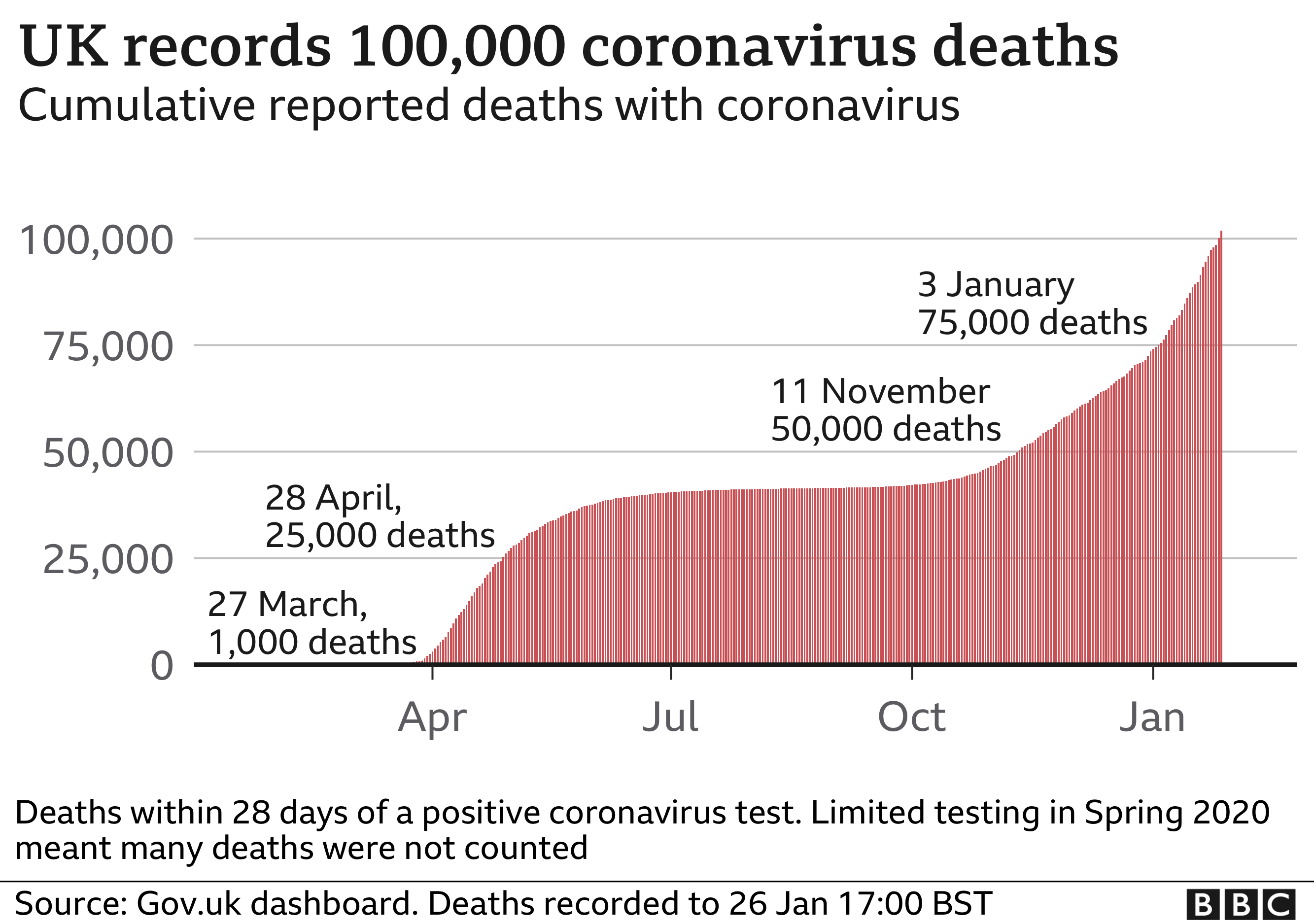 Chart showing the cumulative death toll is now more than 100,000