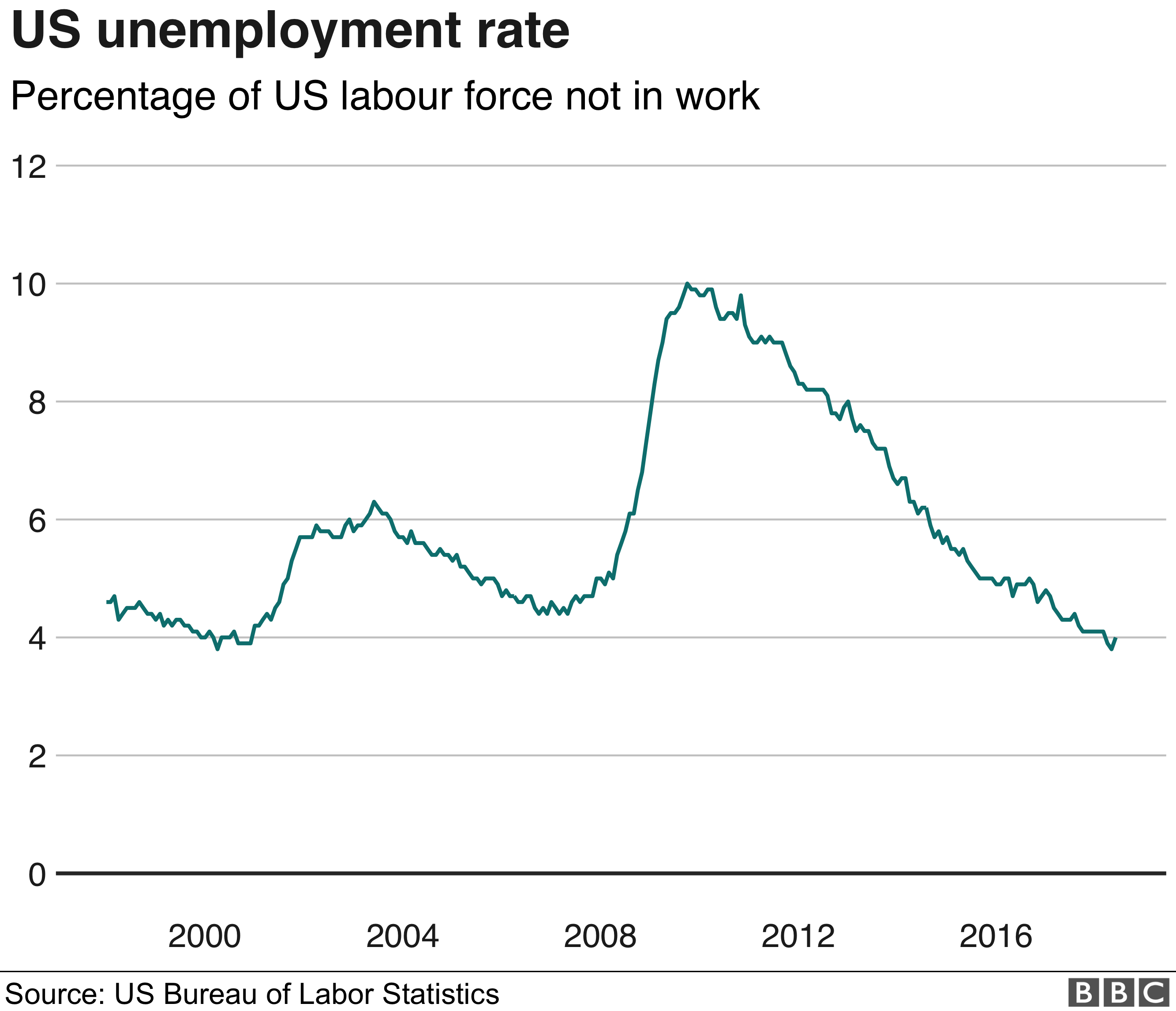 US unemployment rate graphic