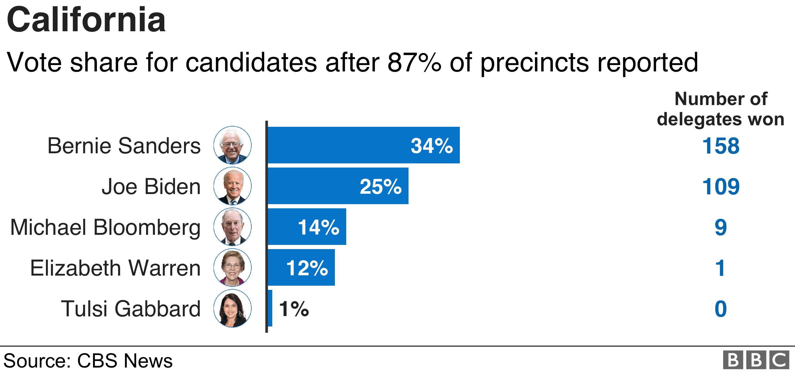 California results