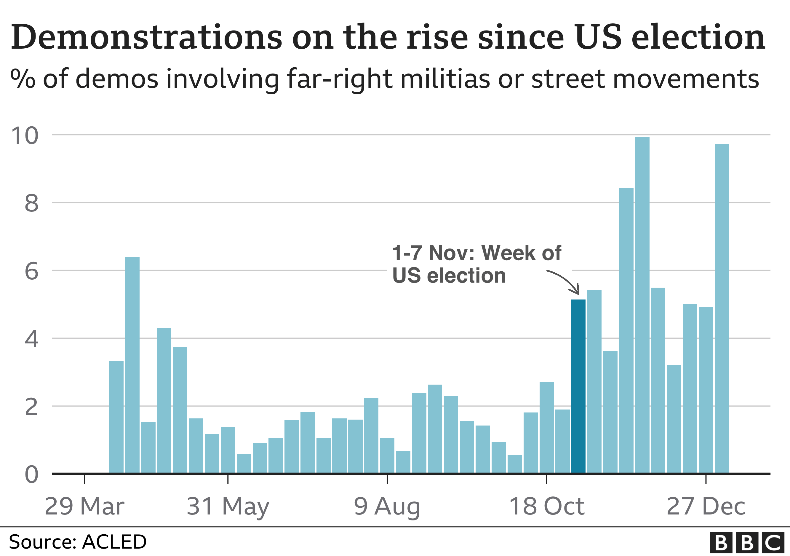 Graph showing the rise of militia groups involved in protests