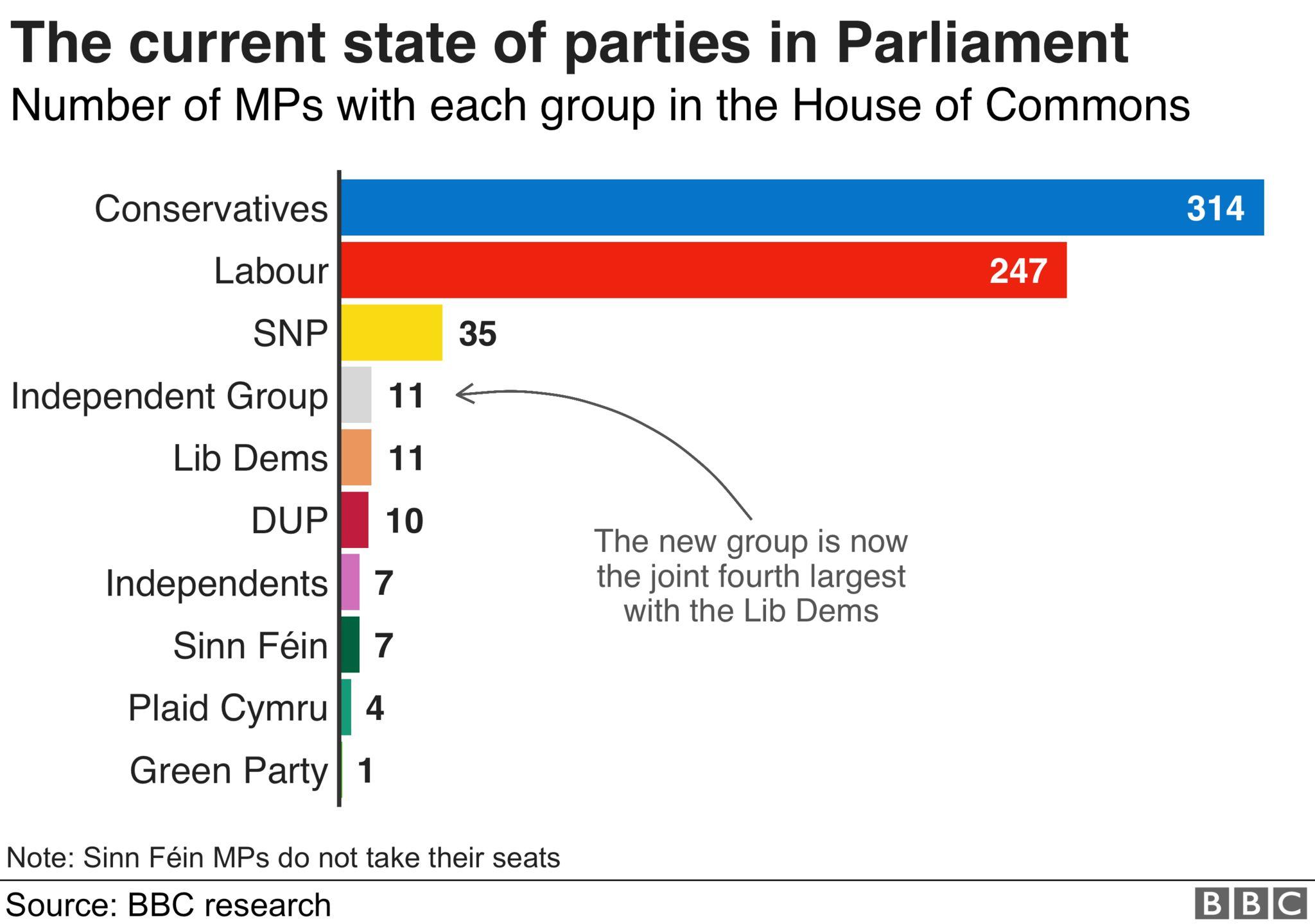 Parliament graph