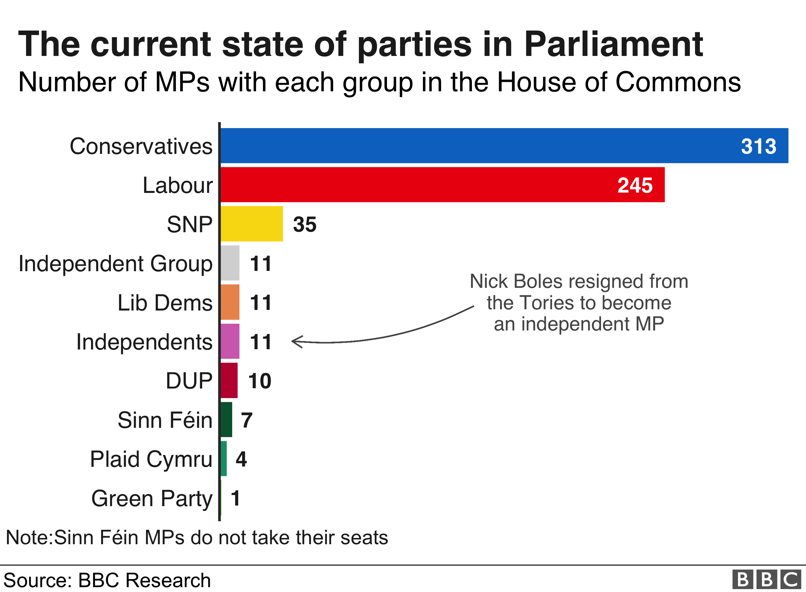 Graphic showing the number of MPs in each party