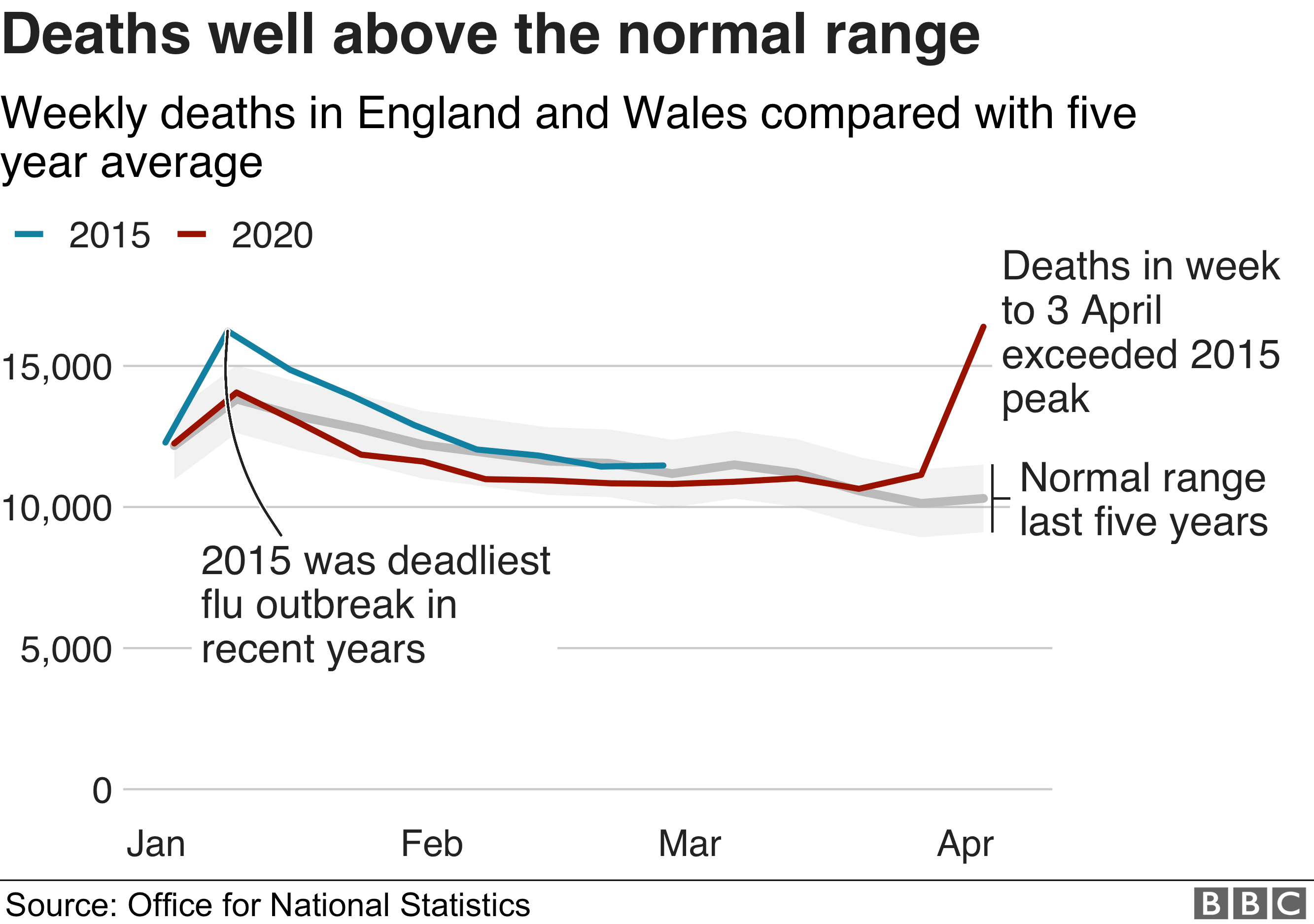 deaths well above normal range - line chart