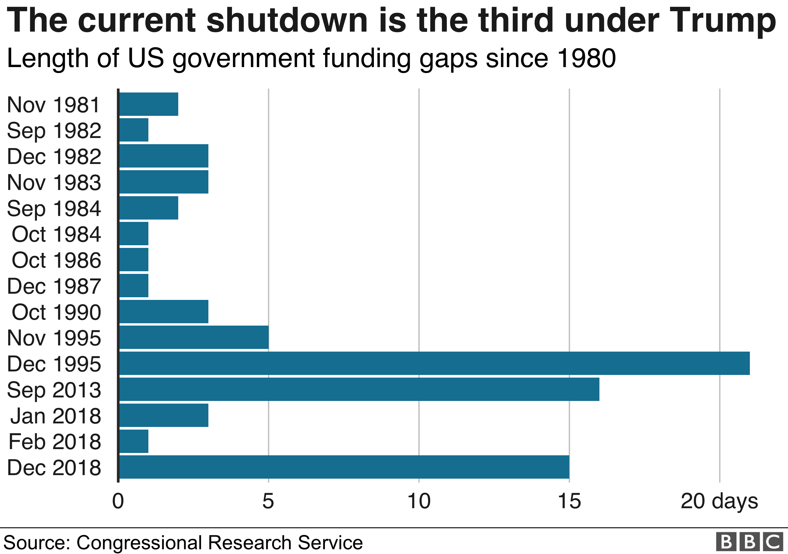 graphic showing length of shutdowns since 1980