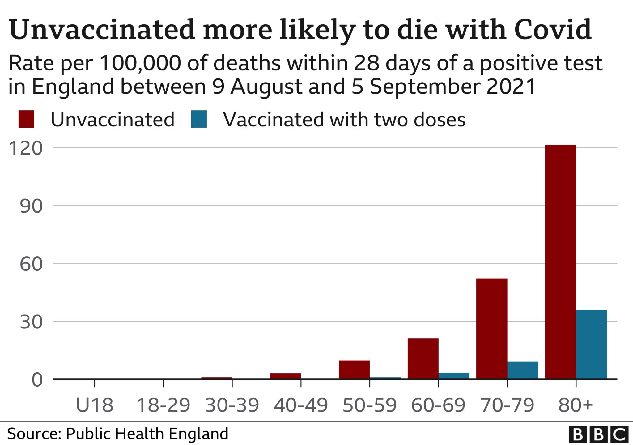 Chart showing that unvaccinated people are much more likely to die with Covid