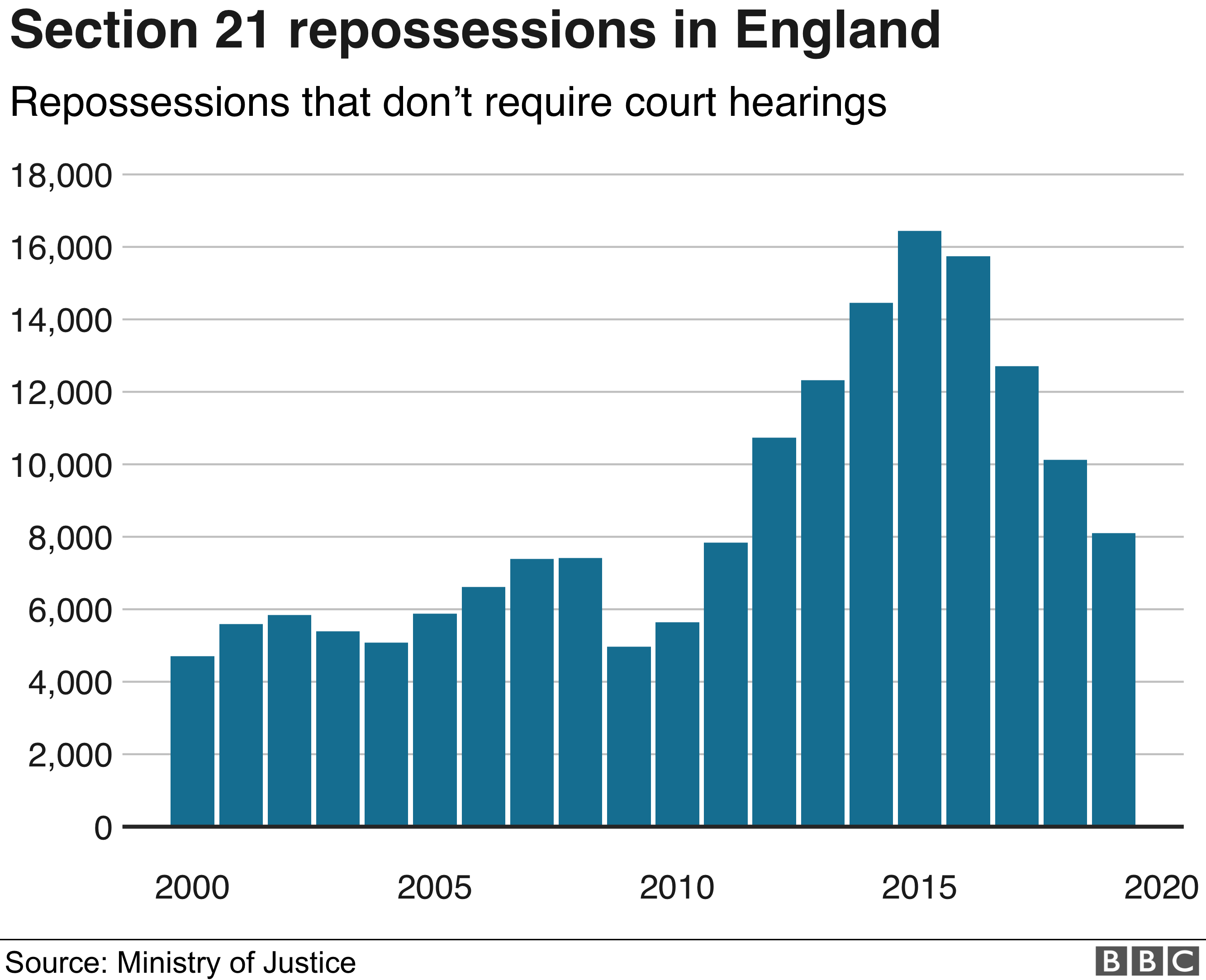 Chart on section 21 repossessions