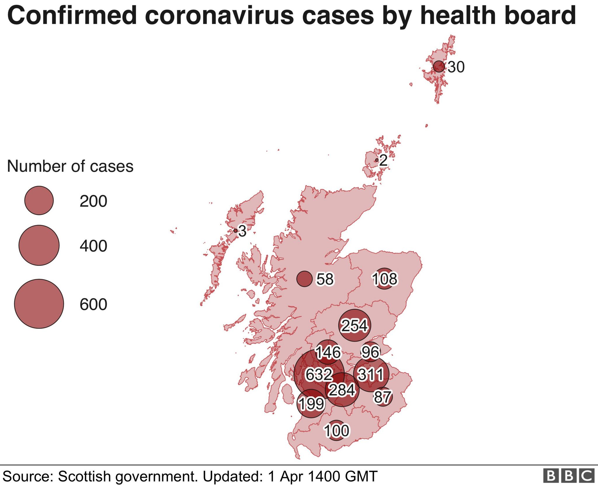 confirmed cases in scotland by health board