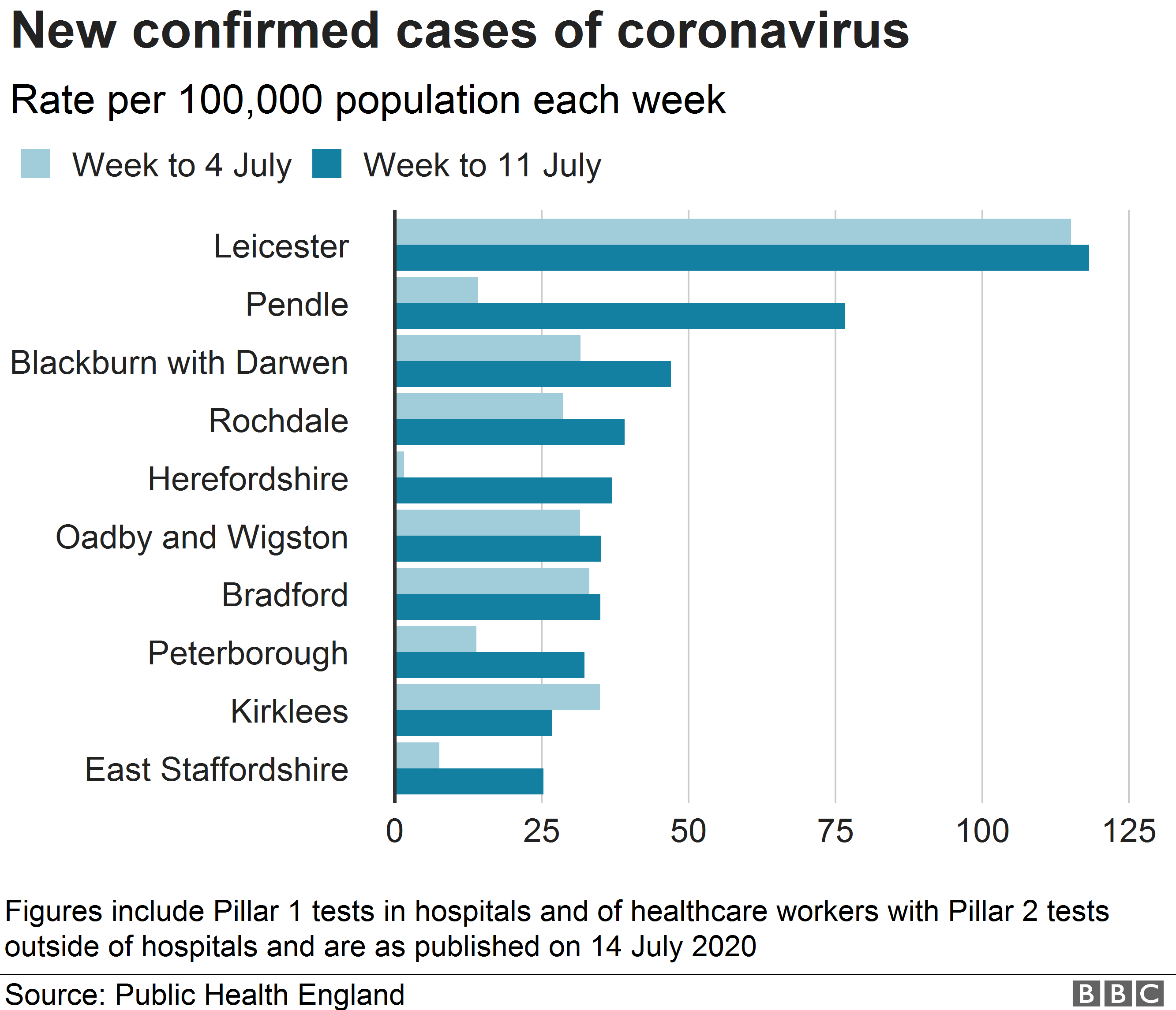 Chart showing the top 10 infection rates in England as of 11 July