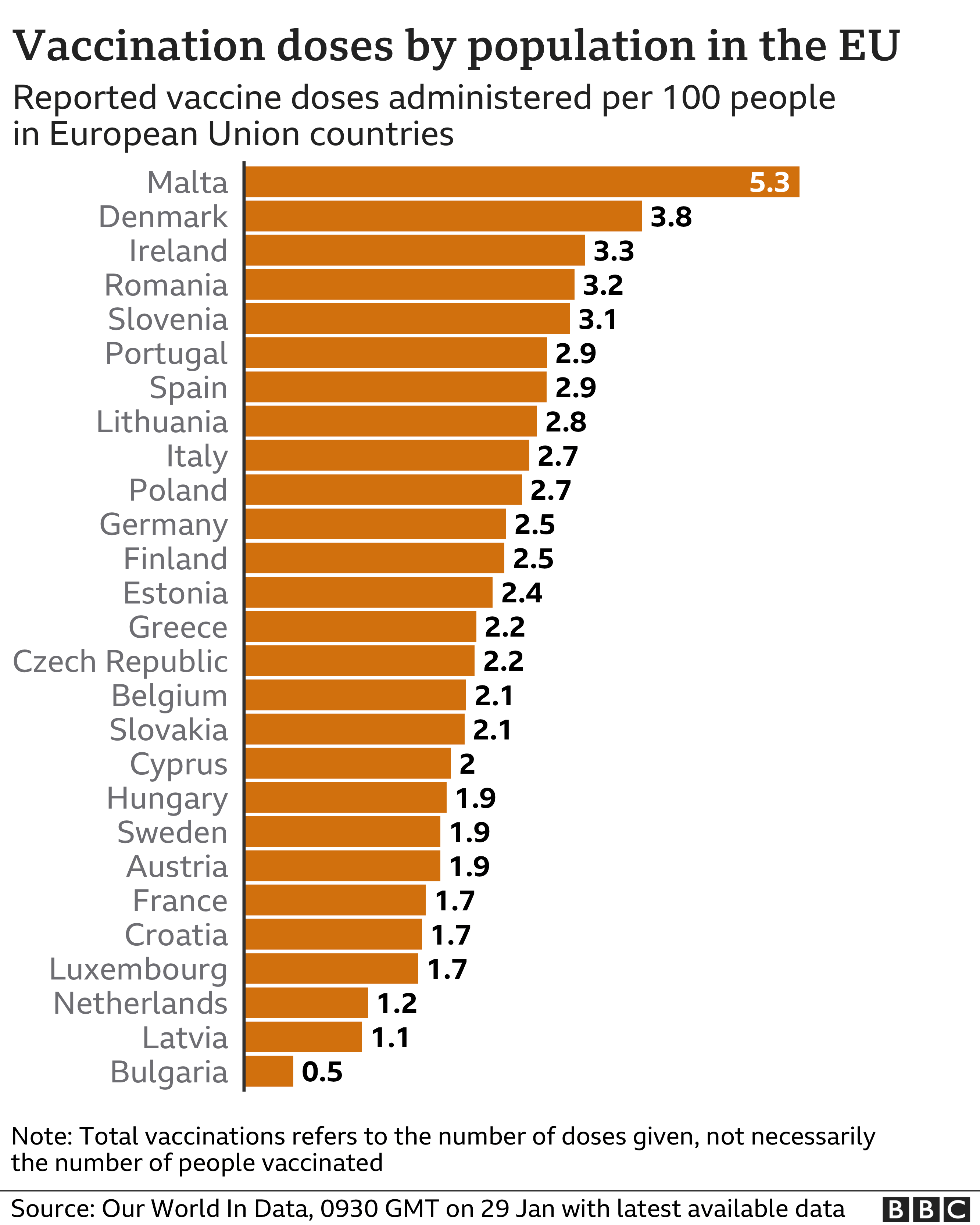 Chart showing the number of vaccines administered per 100 people in EU countries