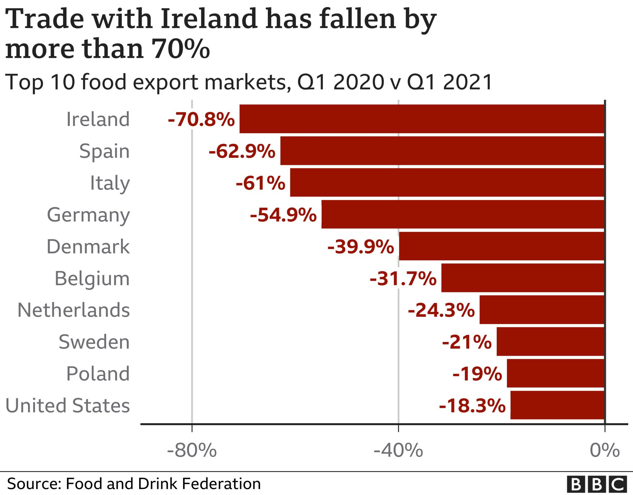 Chart showing trade with Ireland has fallen by more than 70% uk food and drink exports to the eu almost halved in first quarter UK food and drink exports to the EU almost halved in first quarter  118976682 optimised fdf top10markets nc 3
