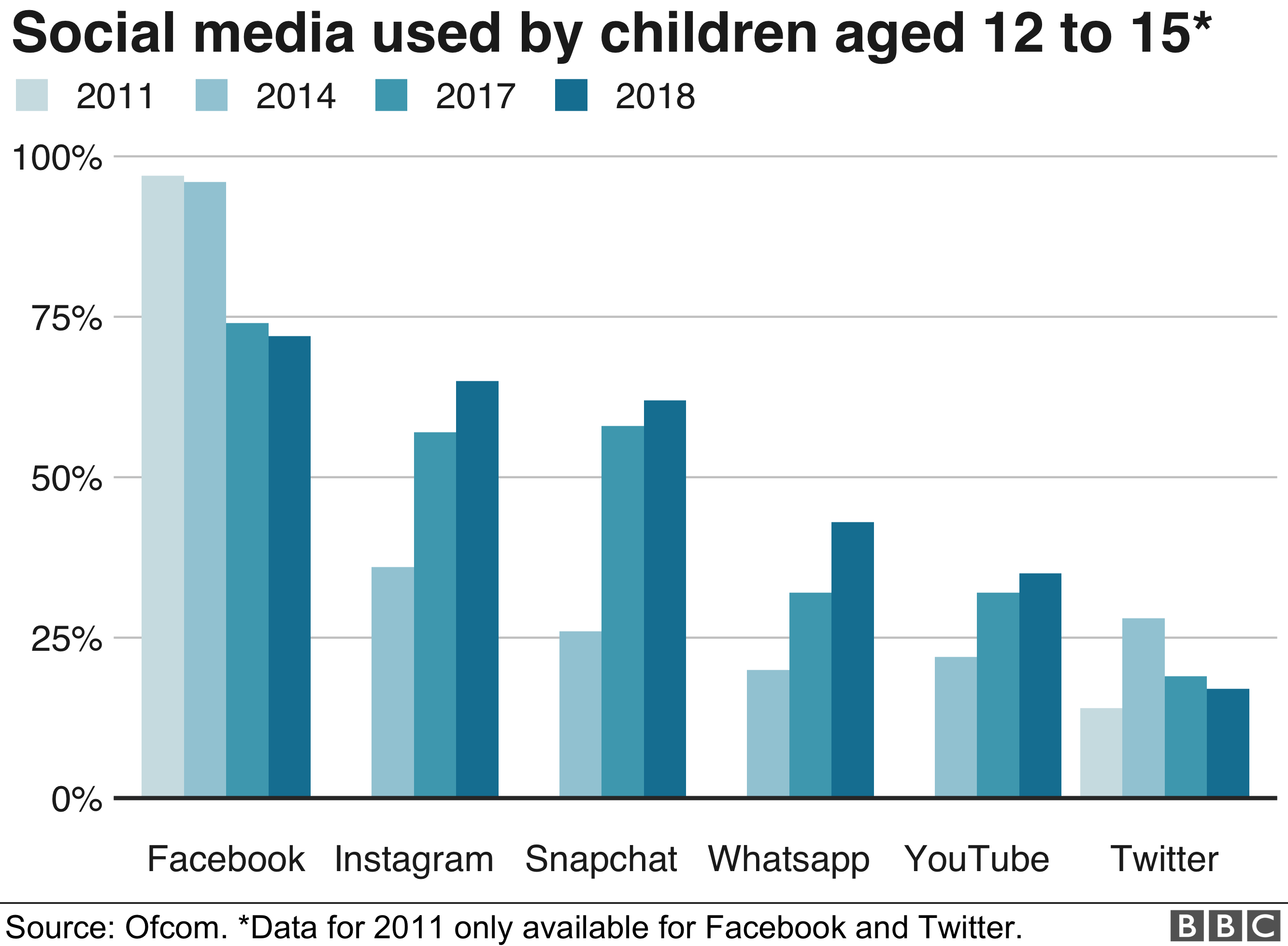 Ofcom chart showing that Facebook use by children aged 12-15 has fallen from 97% in 2011 to 72% in 2018