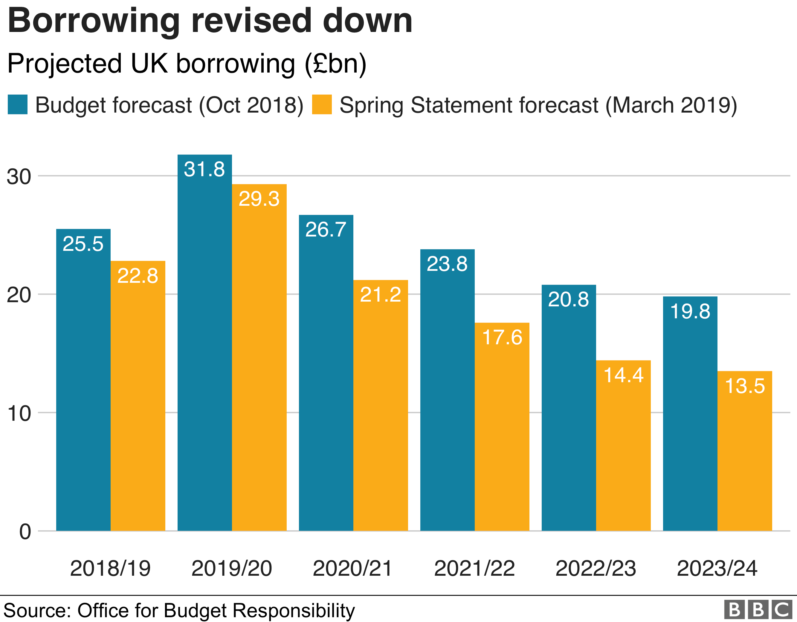 Chart showing UK borrowing projections