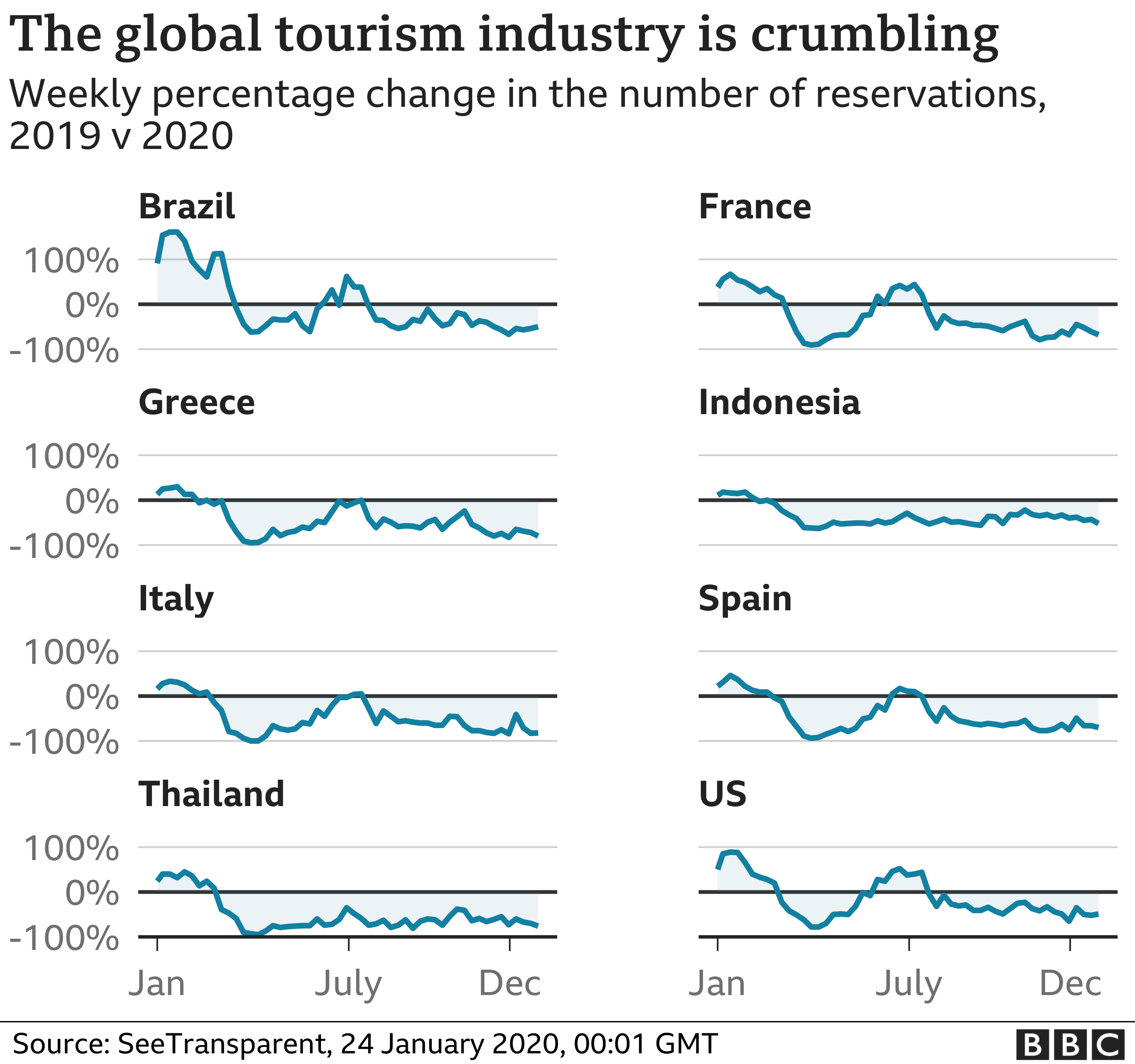 Global tourism industry - Jan 2021