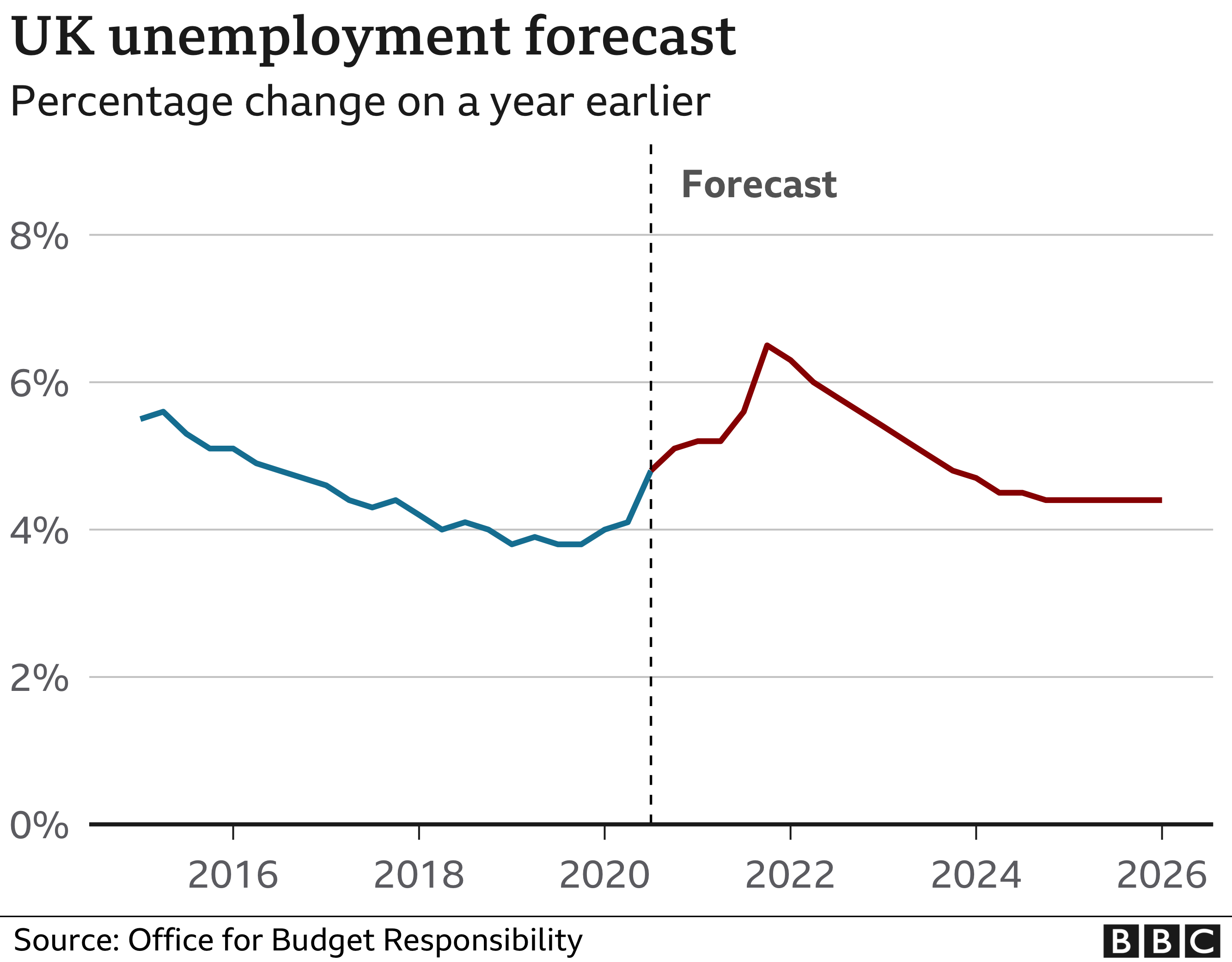 Unemployment is expected to peak at around 6.5% at the end of 2021
