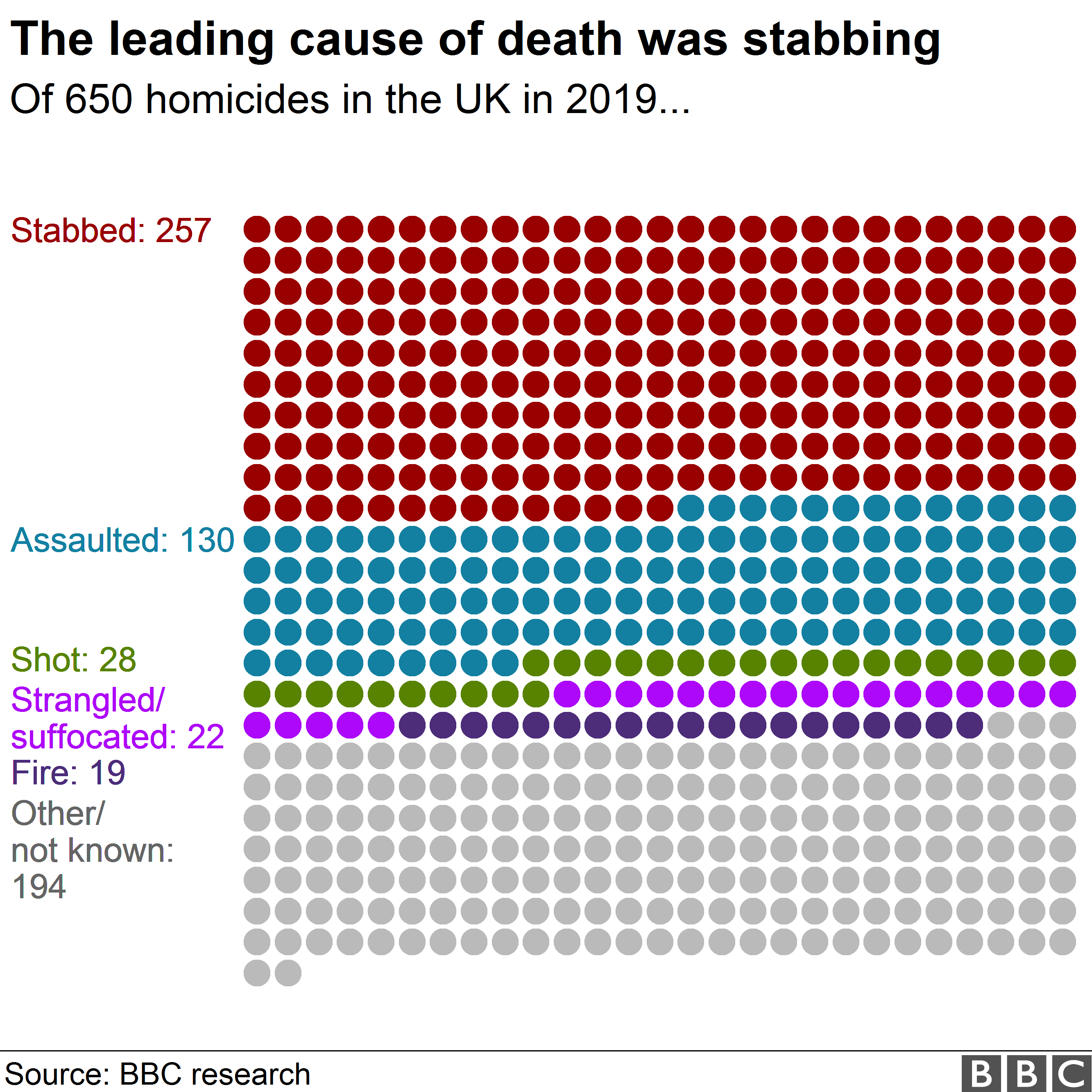 Chart showing homicide victims represented by dots, colour coded by method of killing
