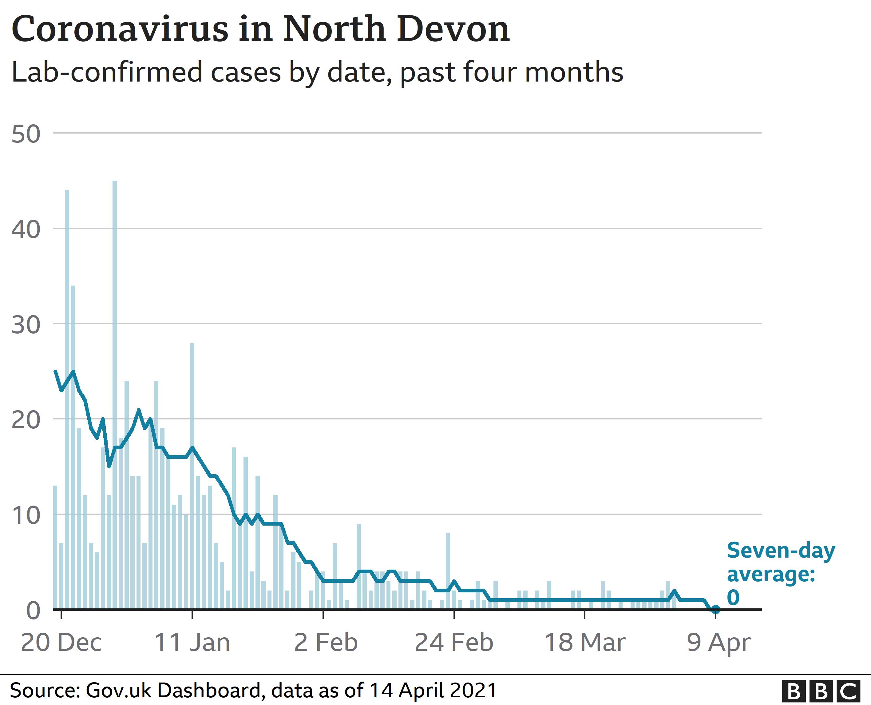 Chart showing coronavirus cases in North Devon